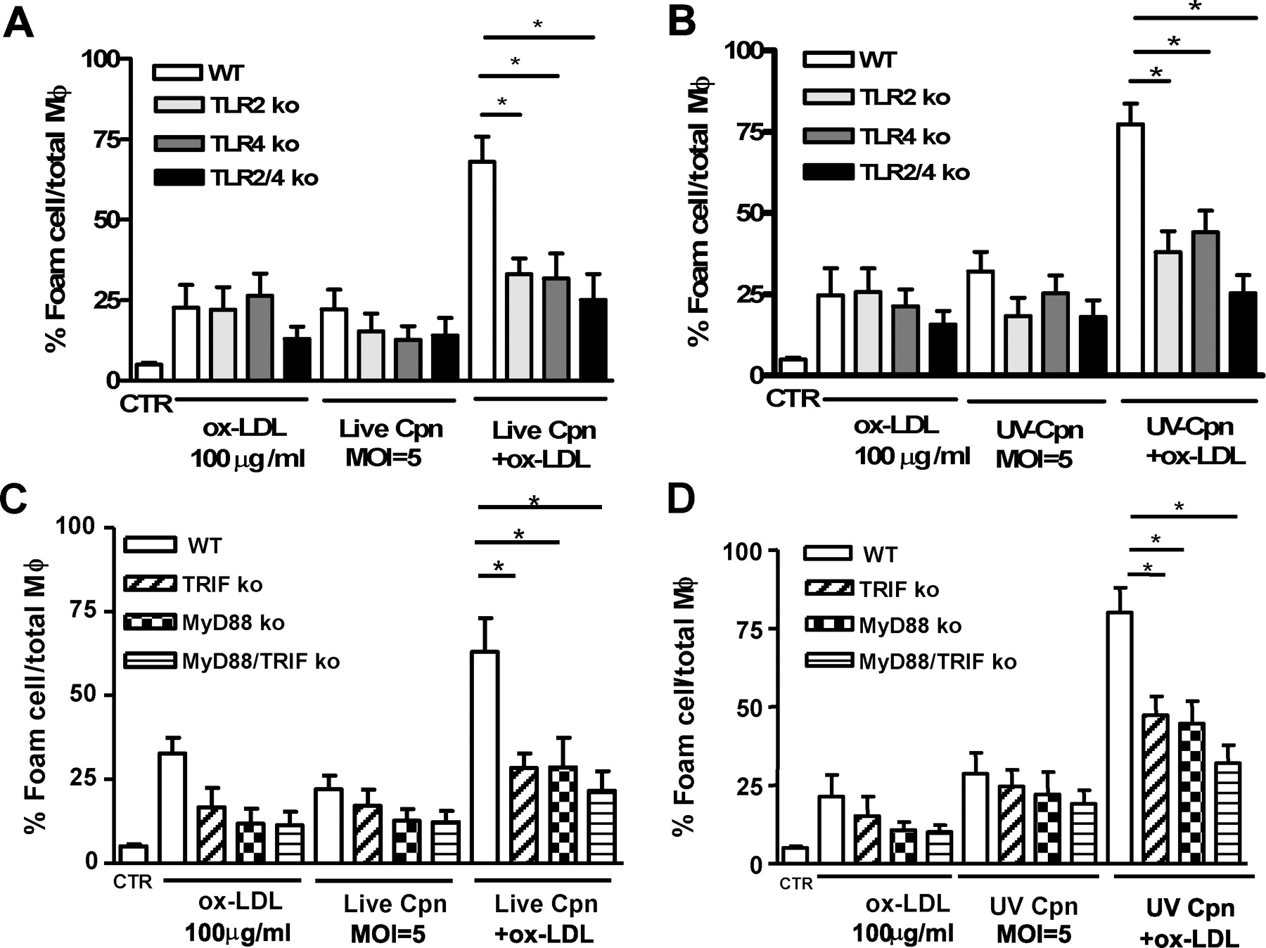 Chlamydia pneumoniae-Induced Foam Cell Formation Requires MyD88