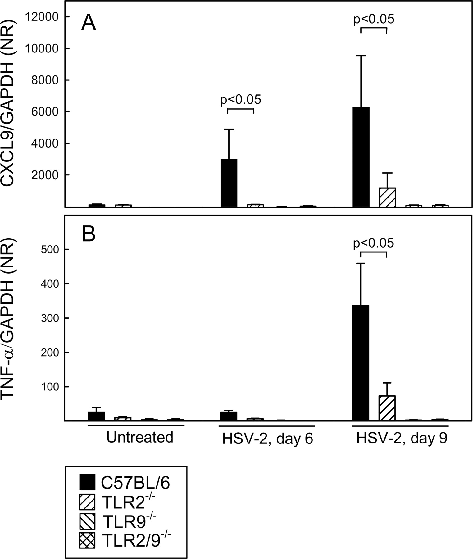 TLR2 and TLR9 Synergistically Control Herpes Simplex Virus