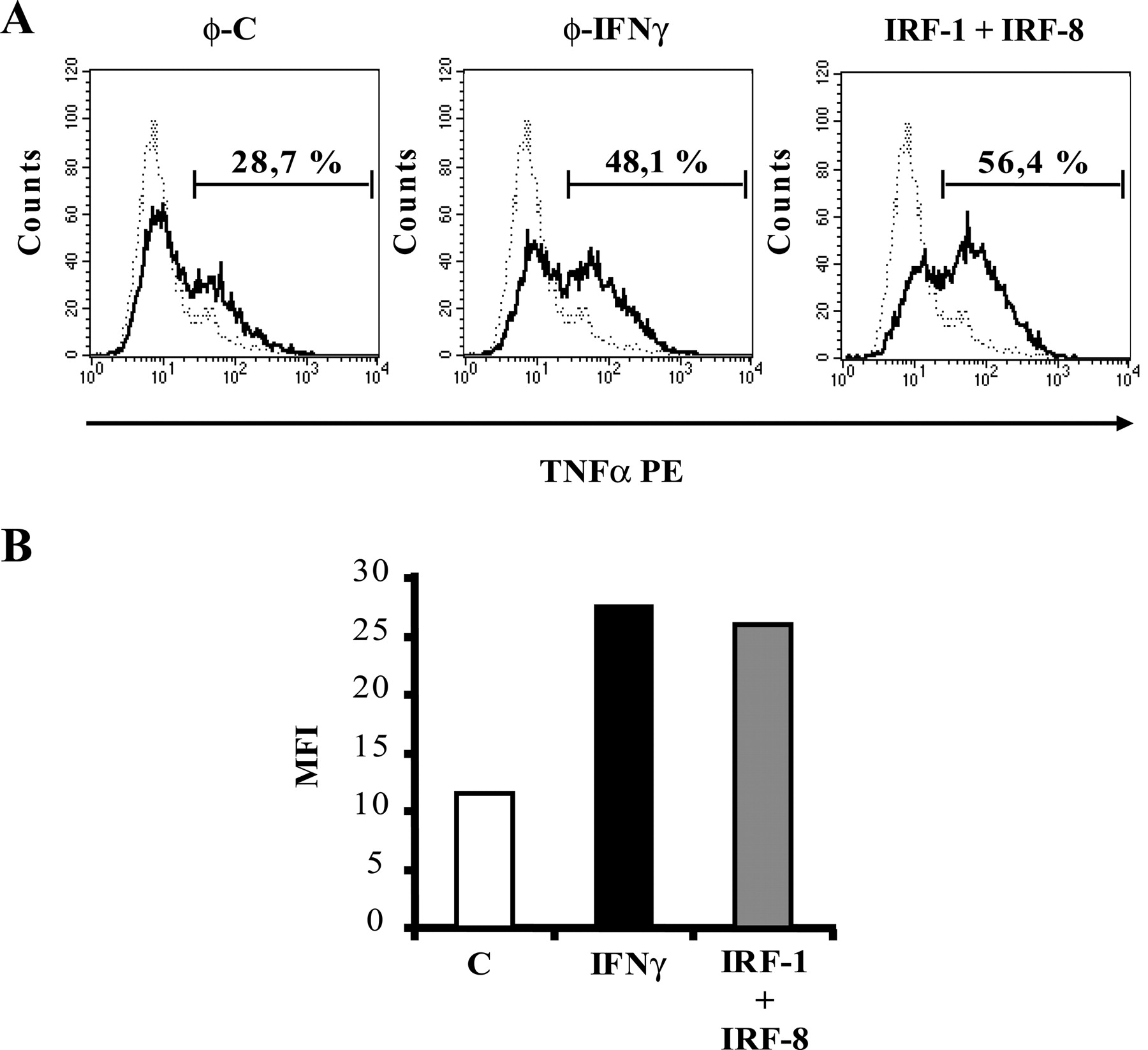 IFN γ Induced TNF α Expression Is Regulated by Interferon Regulatory