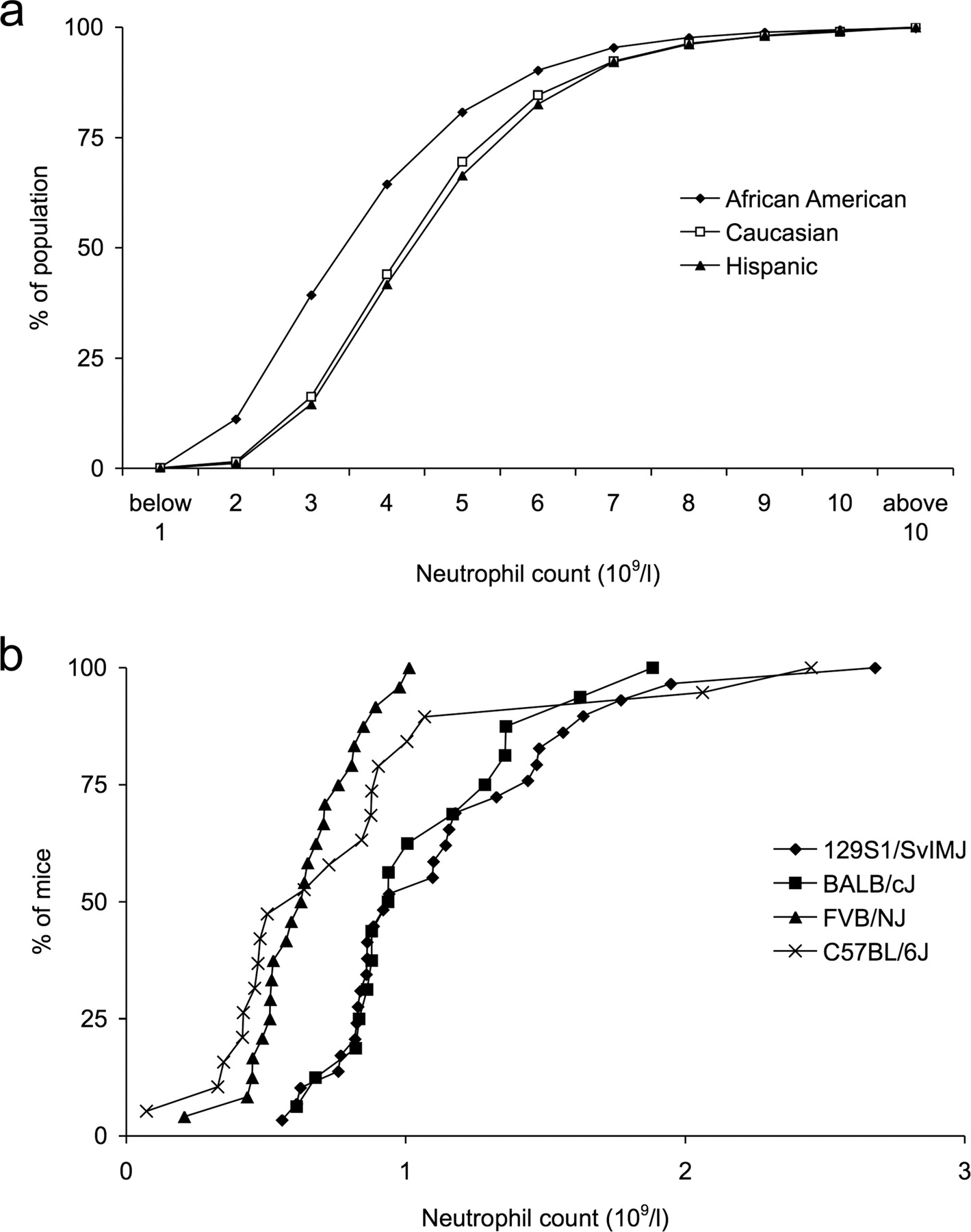 Homeostatic Regulation of Blood Neutrophil Counts | The Journal of