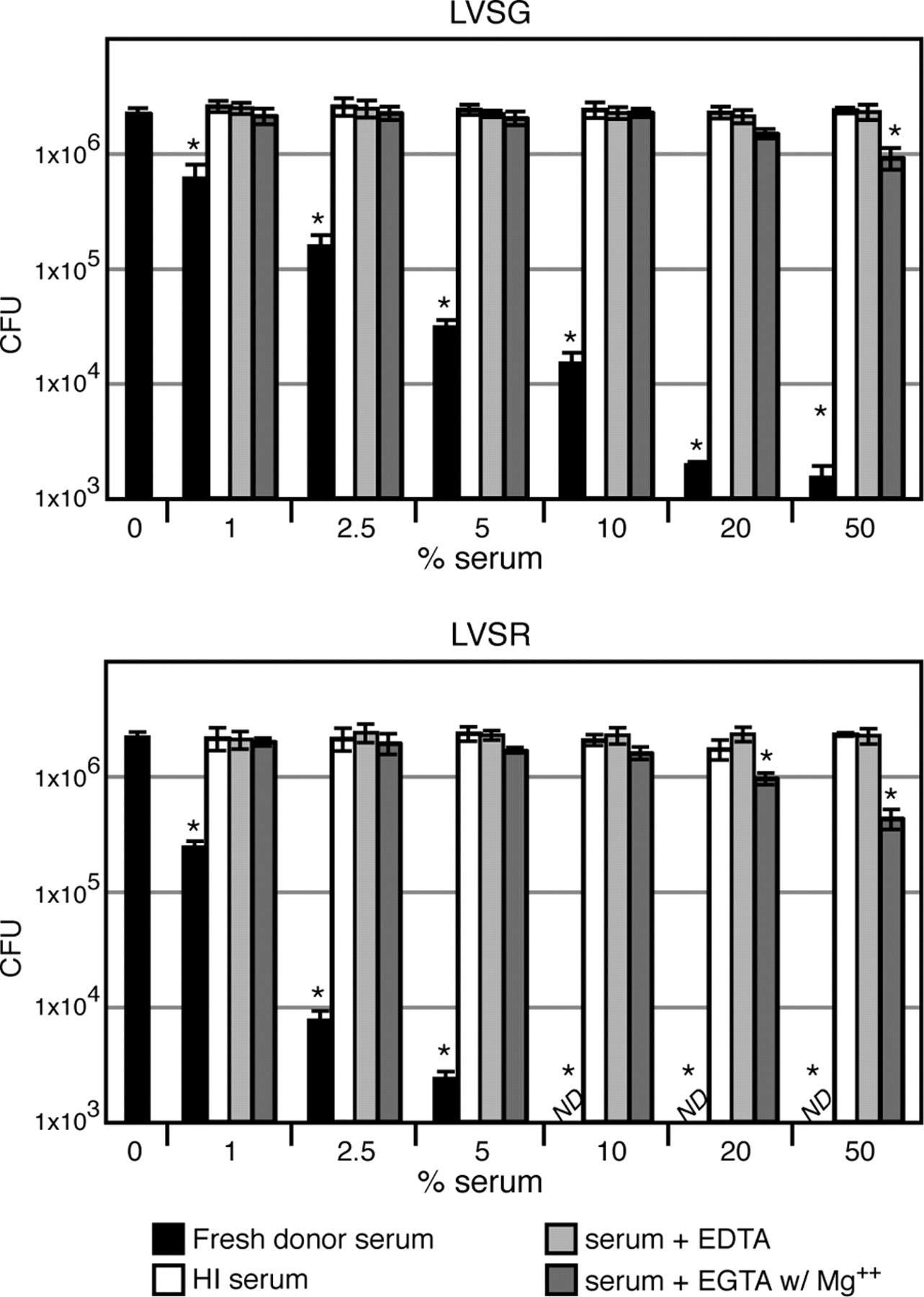 Evasion of Complement-Mediated Lysis and Complement C3 Deposition