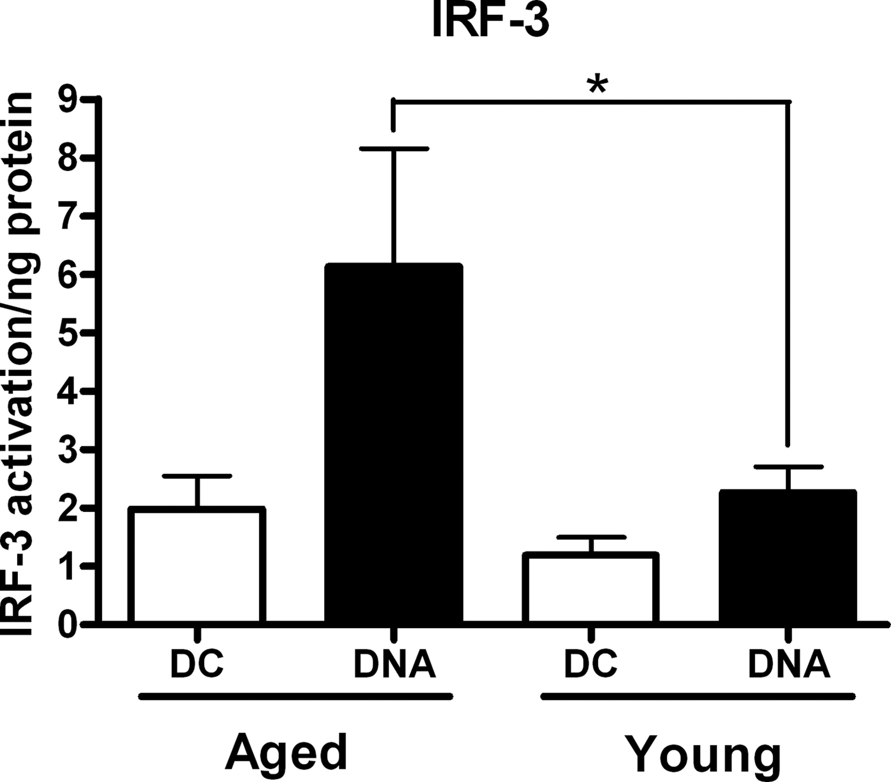 Increased Reactivity of Dendritic Cells from Aged Subjects