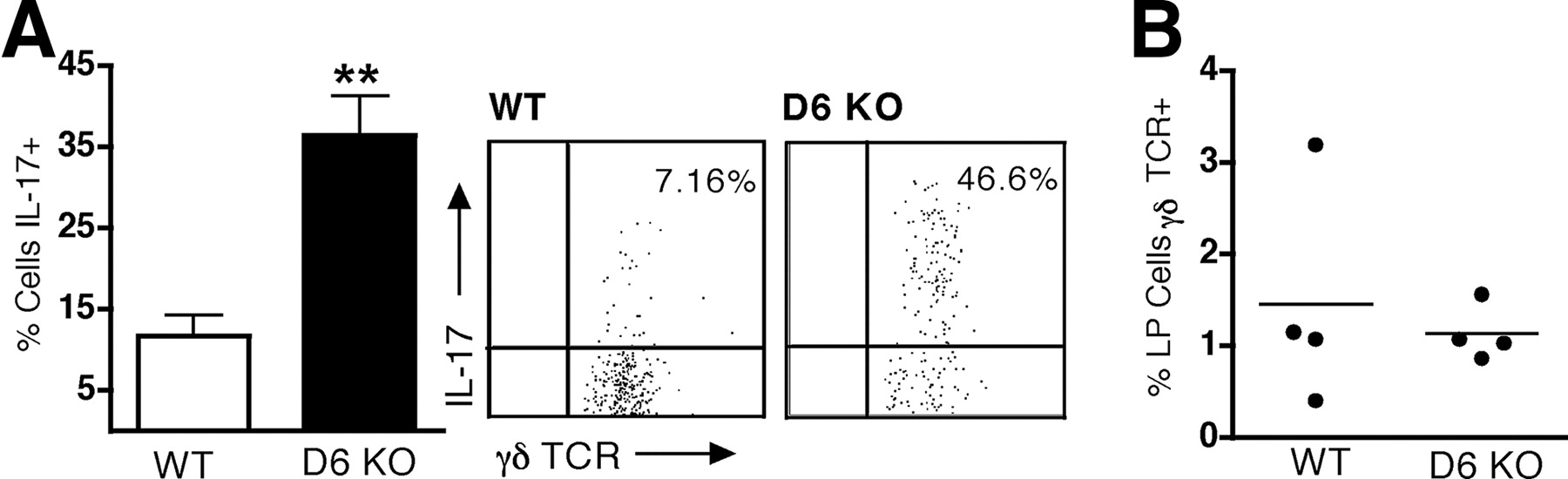 The Atypical Chemokine Receptor D6 Contributes to the Development of