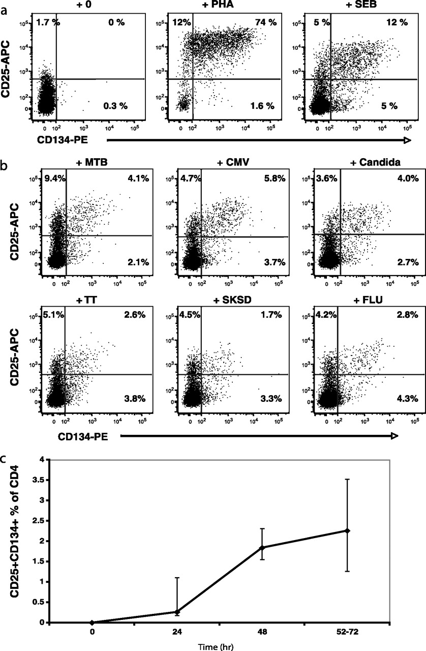 High Levels of Human Antigen-Specific CD4+ T Cells in Peripheral