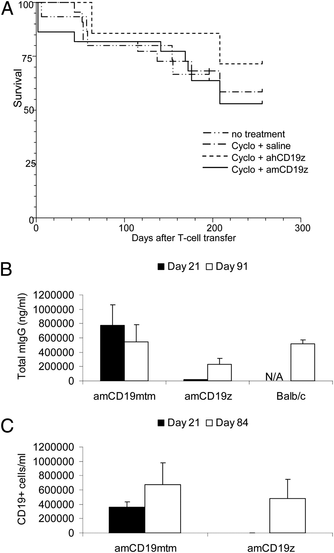 natural expression of the cd19 antigen impacts the long term KL to Ml download figure