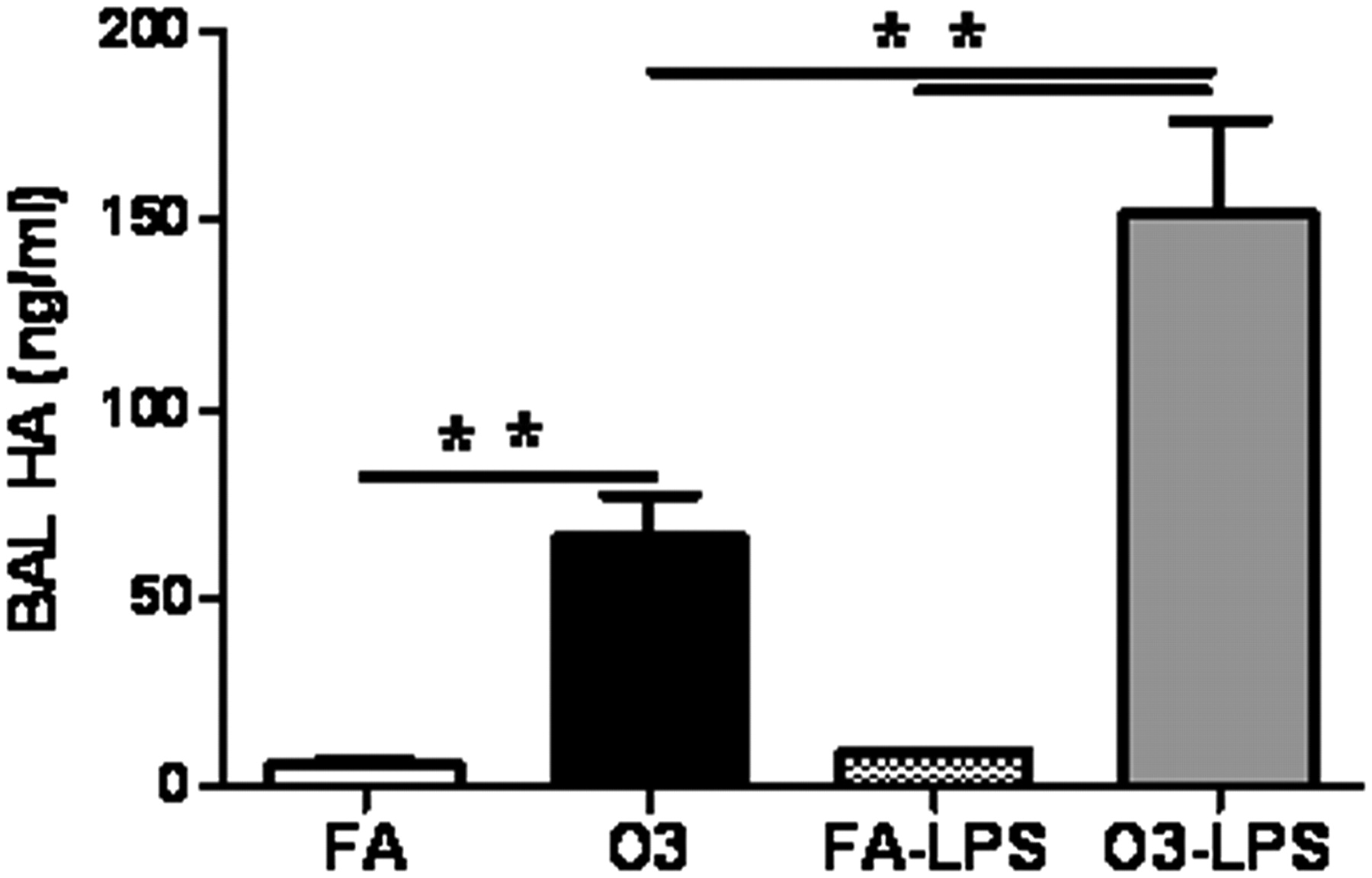 Hyaluronan Fragments Contribute to the Ozone-Primed Immune