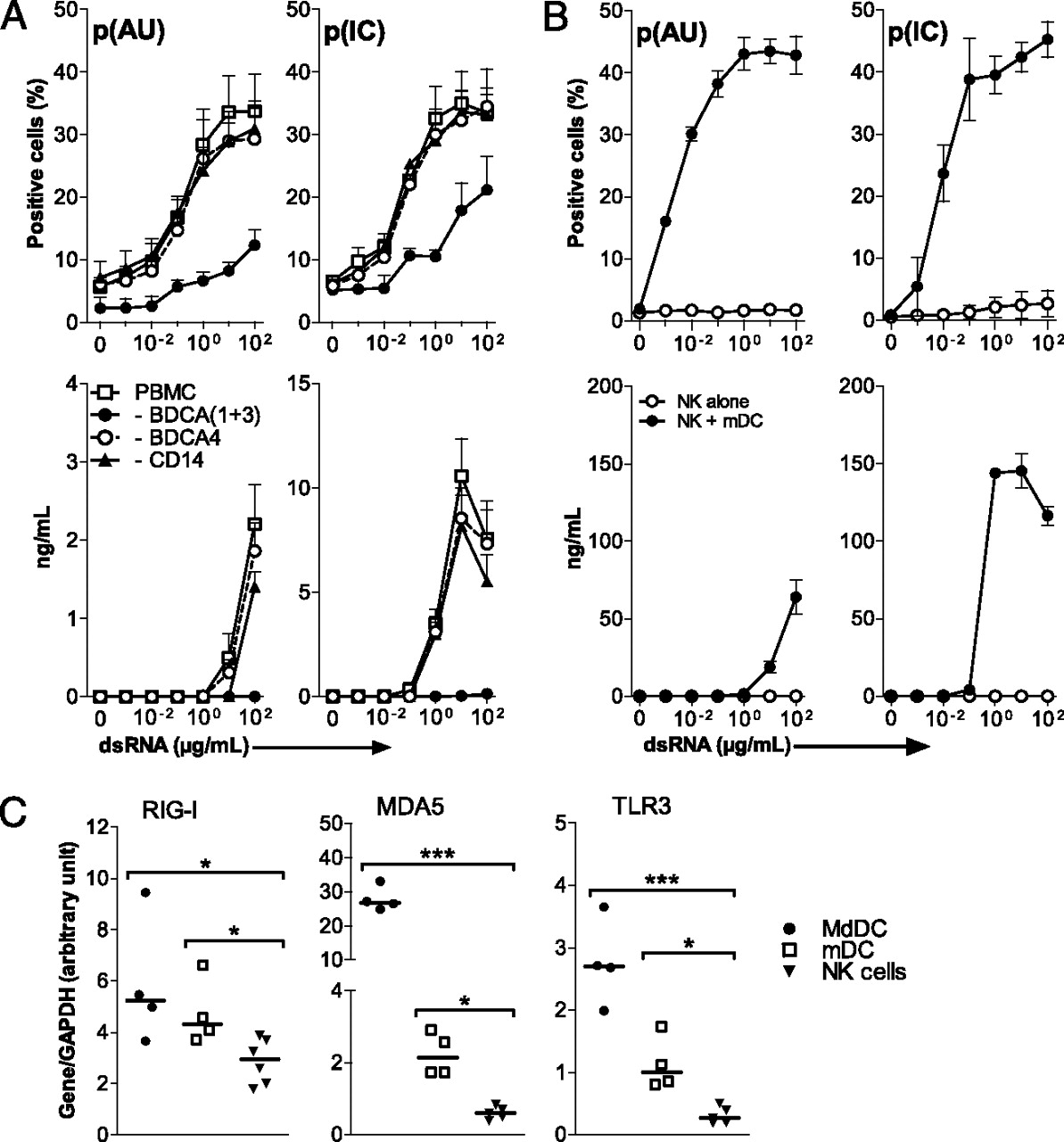 Tlr3 And Rig Like Receptor On Myeloid Dendritic Cells Efficient Led Driver Works With Single Aa Cell Download Figure