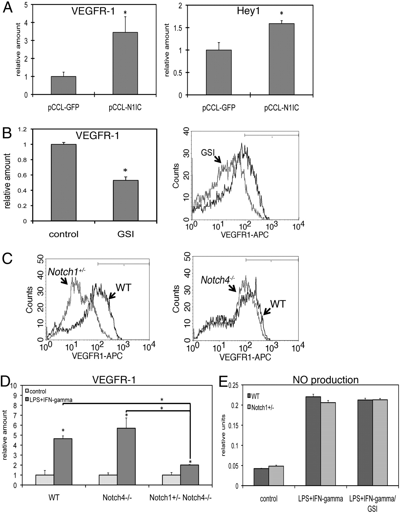 Notch1 Deficiency Results In Decreased Inflammation During Wound Figures 514 Block Diagrams Of Led Report Download Figure