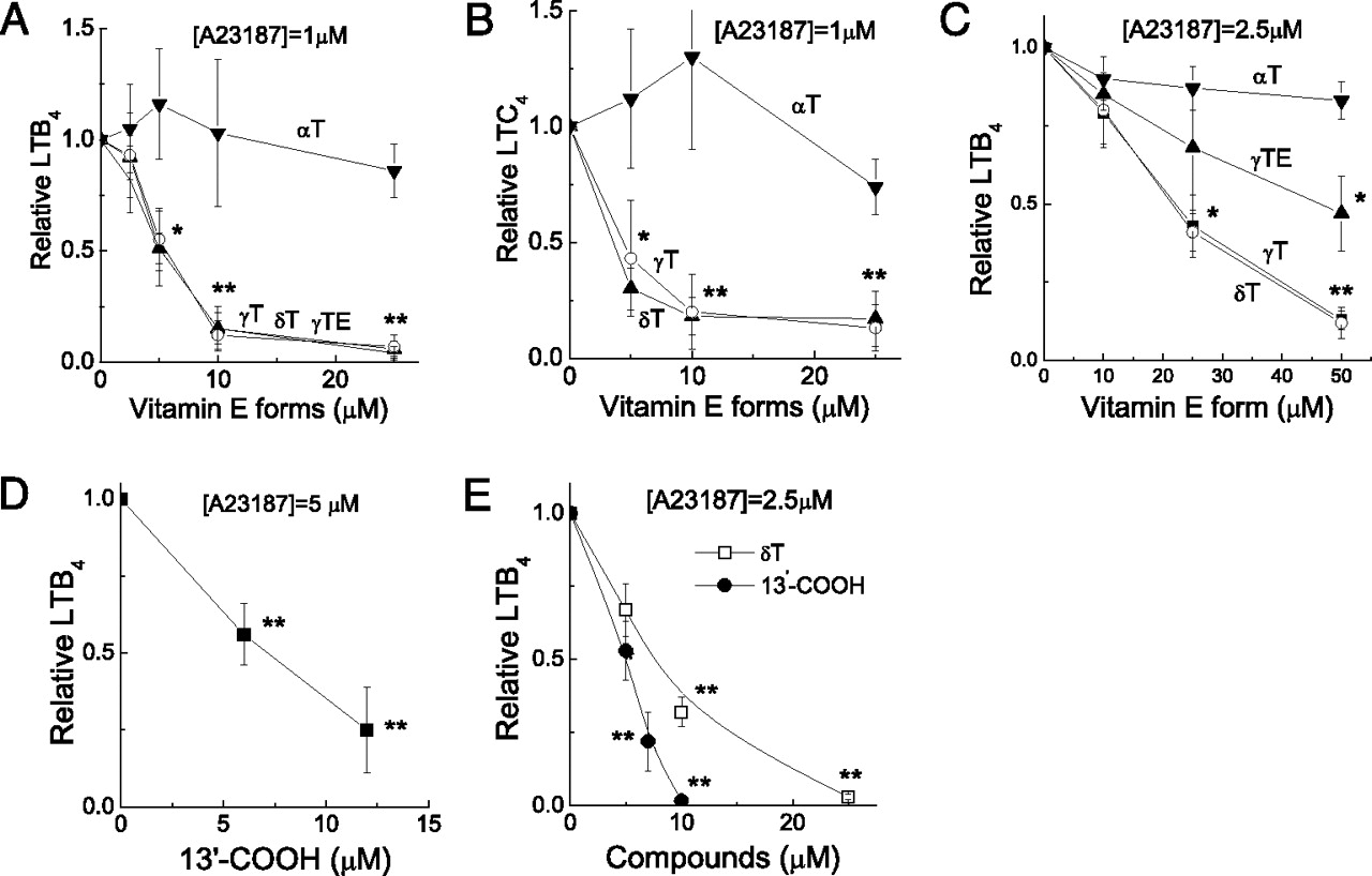 Natural Forms of Vitamin E and 13′-Carboxychromanol, a Long-Chain ...