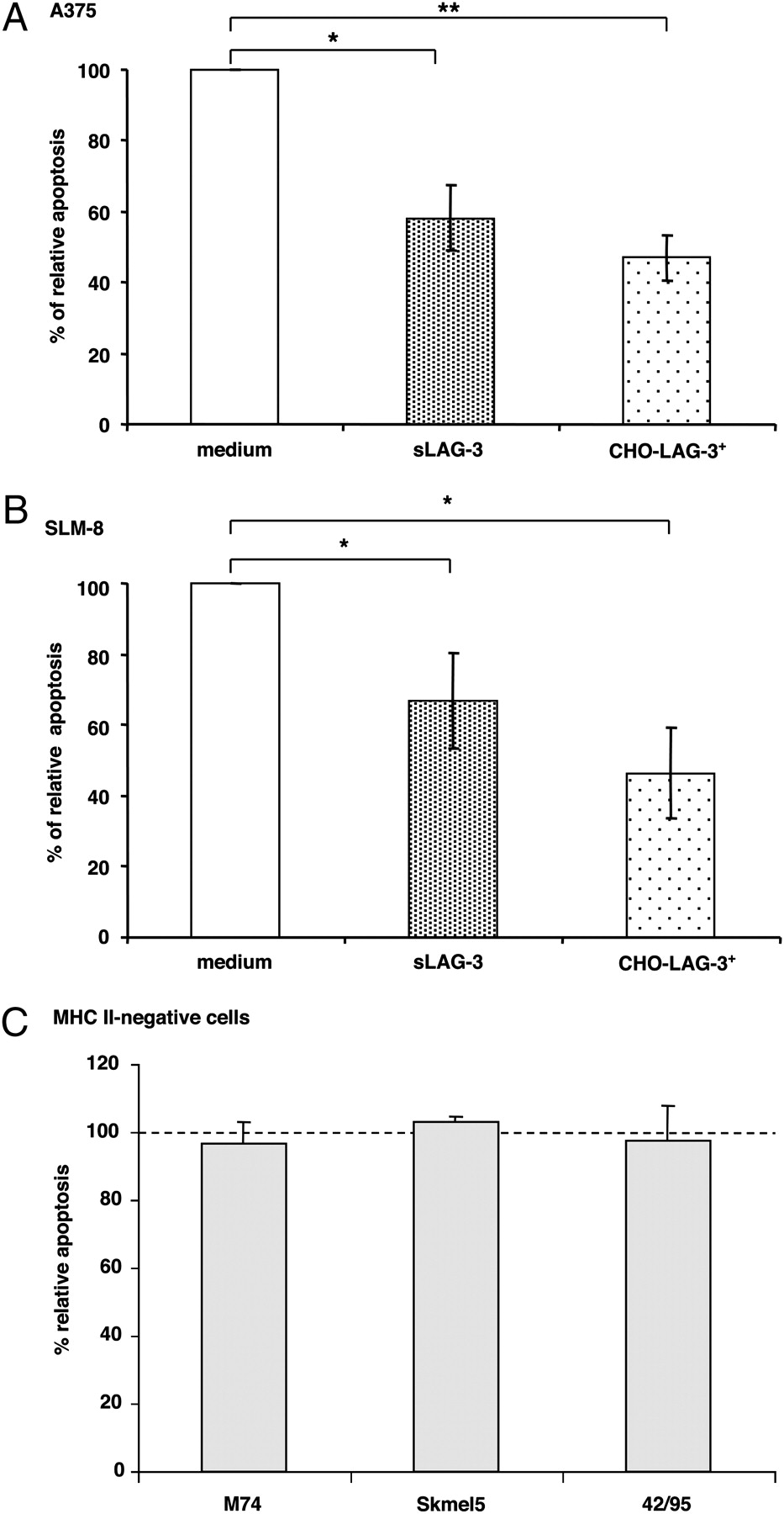 mhc class ii engagement by its ligand lag