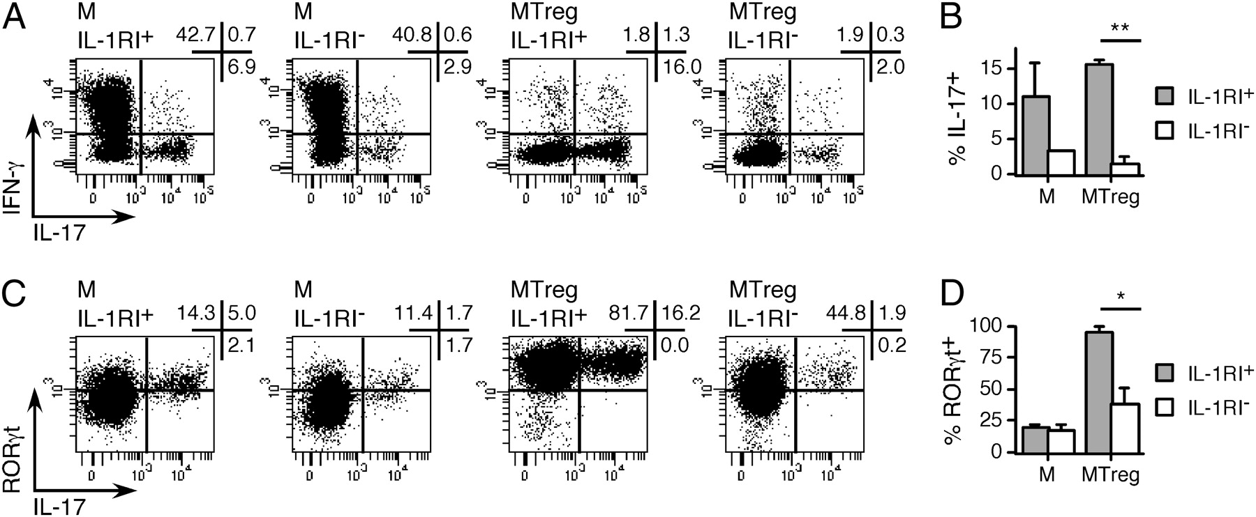 Ex Vivo IL-1 Receptor Type I Expression in Human CD4+ T Cells