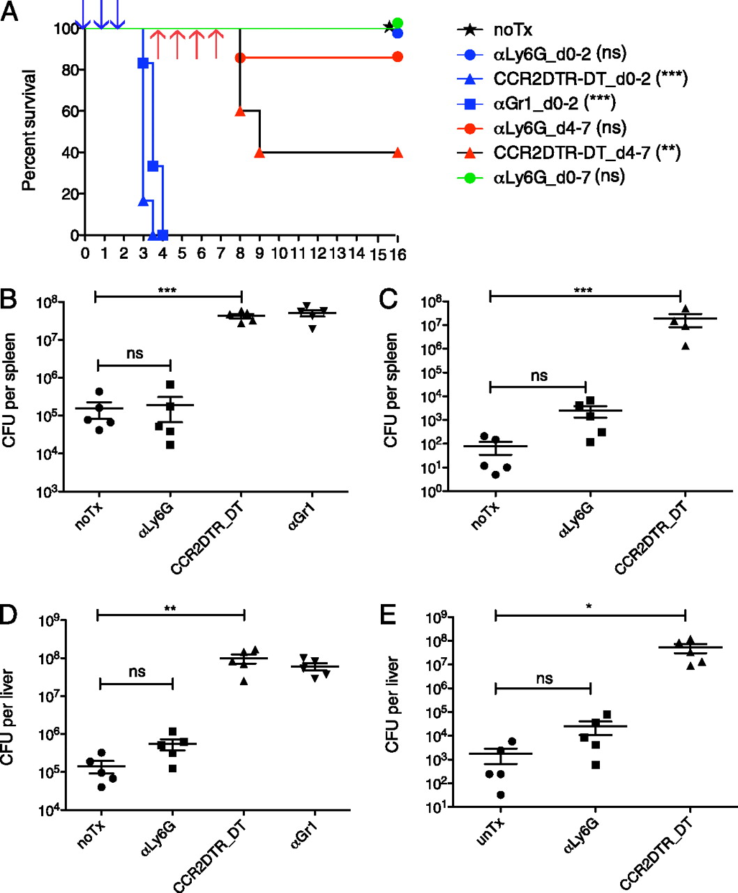 Ly6g neutrophils are dispensable for defense against systemic download figure biocorpaavc