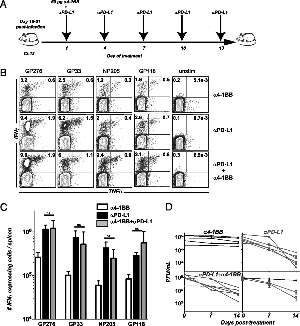 4 1bb Signaling Synergizes With Programmed Death Ligand 1 Blockade Circuit Is Correct Or Not And Thisalso Will Display The Output Like In Download Figure Open New Tab