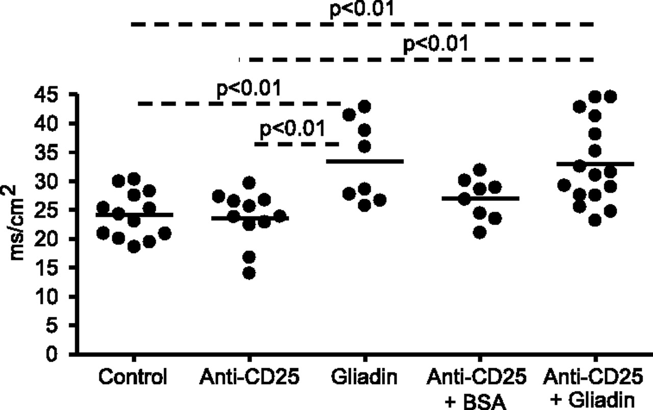 Sensitization to Gliadin Induces Moderate Enteropathy and Insulitis