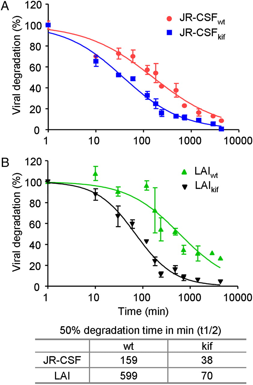 HIV-1 N-Glycan Composition Governs a Balance between Dendritic Cell ... f683c67bb