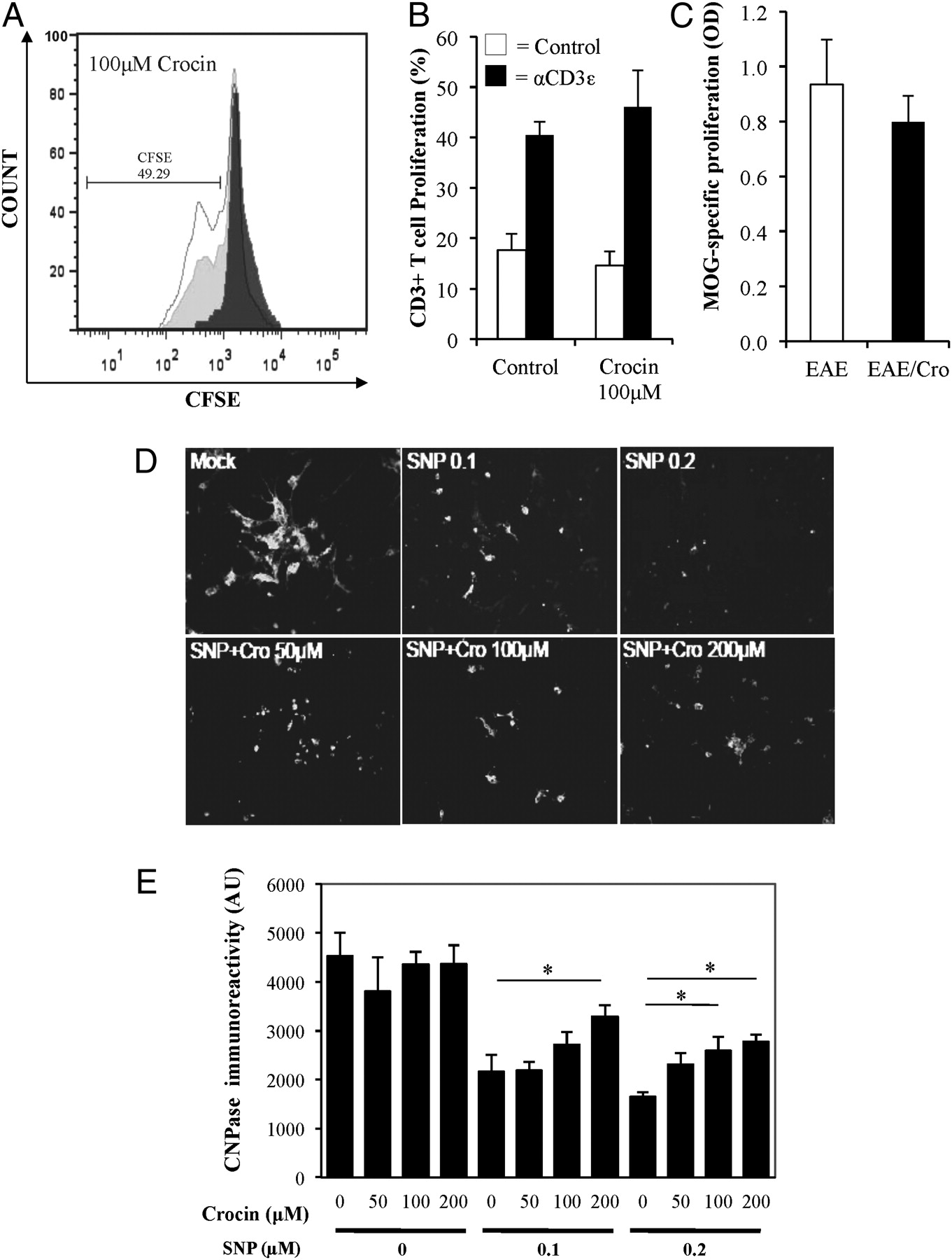 Neuroinflammation And Endoplasmic Reticulum Stress Are Coregulated Basic Controls Of A Cro Download Figure