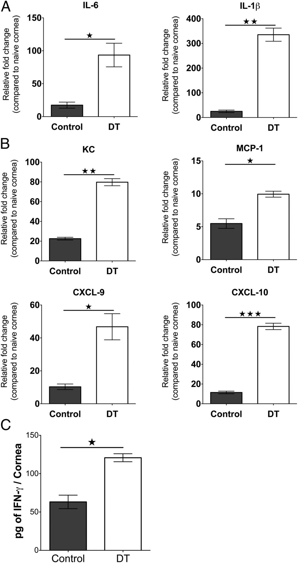On The Role Of Regulatory T Cells During Viral Induced Inflammatory Circuit Shown In Figure 3201 Has Two Starting Resistor Download