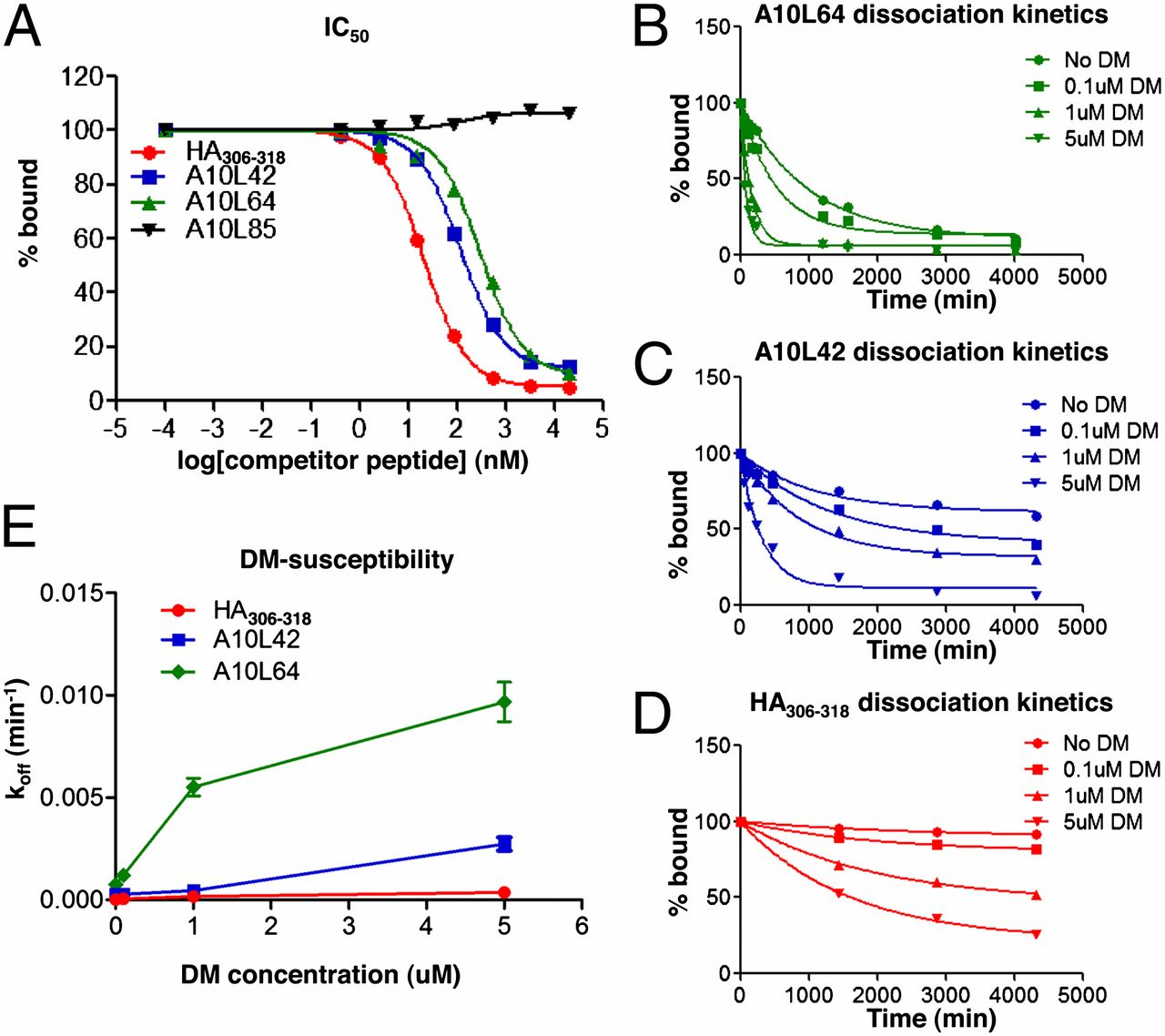 HLA-DM Constrains Epitope Selection in the Human CD4 T Cell Response