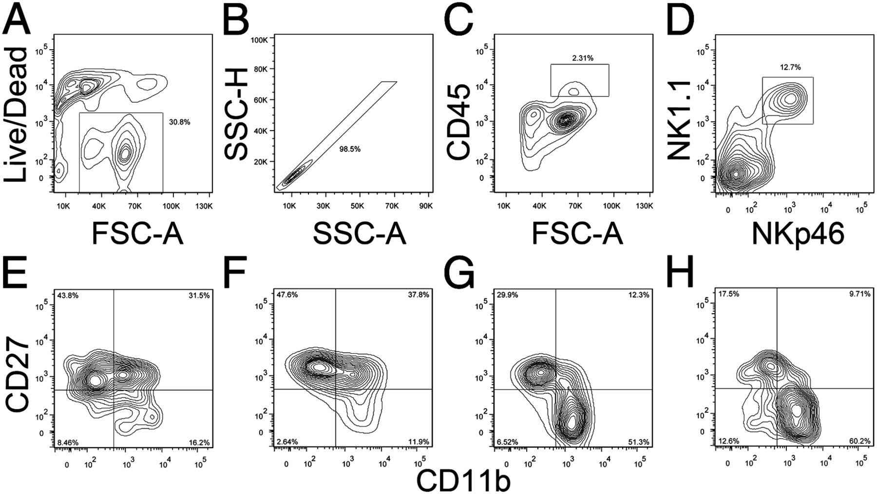 NK Cells in Central Nervous System Disorders | The Journal