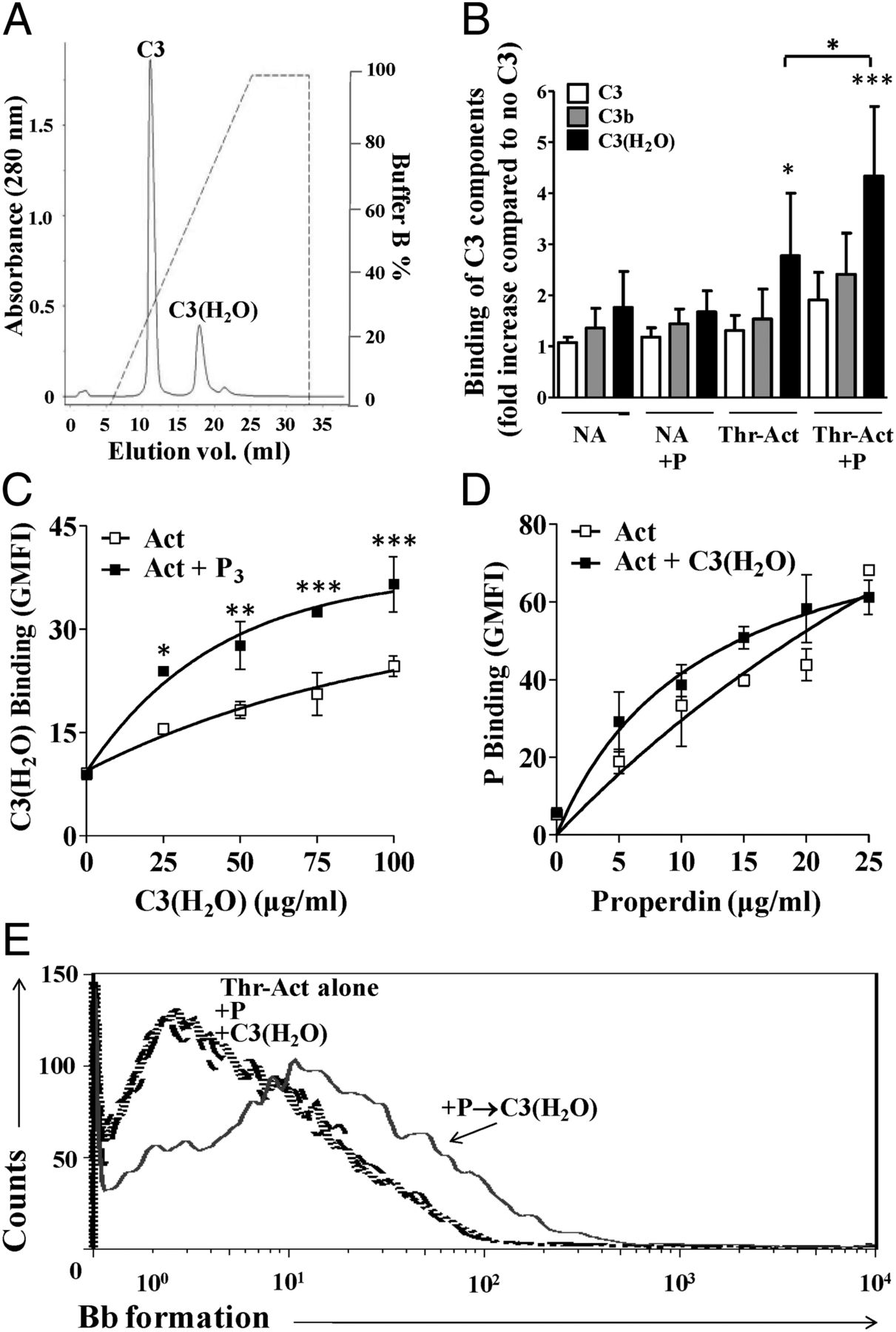 Identification of a Novel Mode of Complement Activation on ...