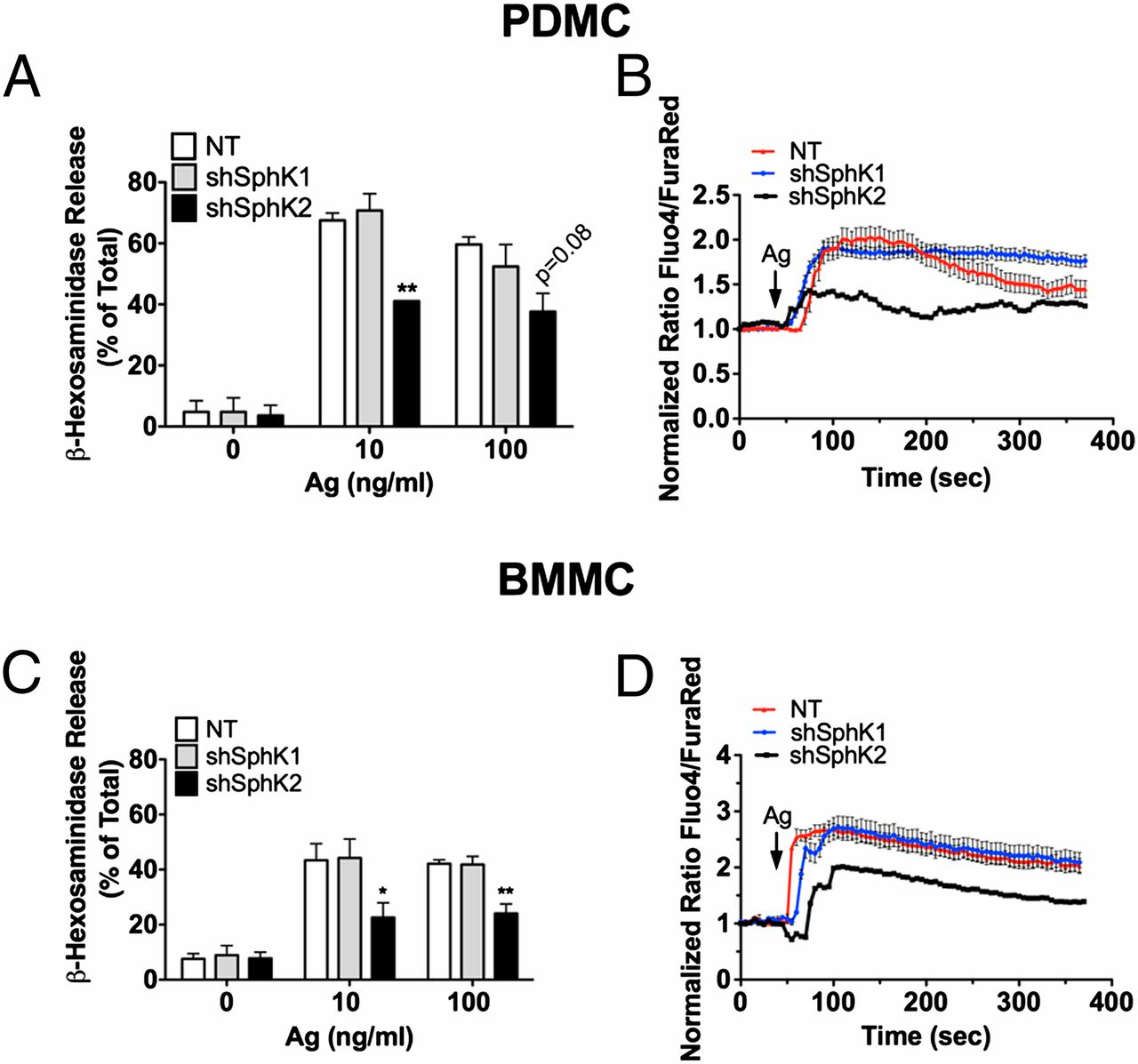 Usage of Sphingosine Kinase Isoforms in Mast Cells Is