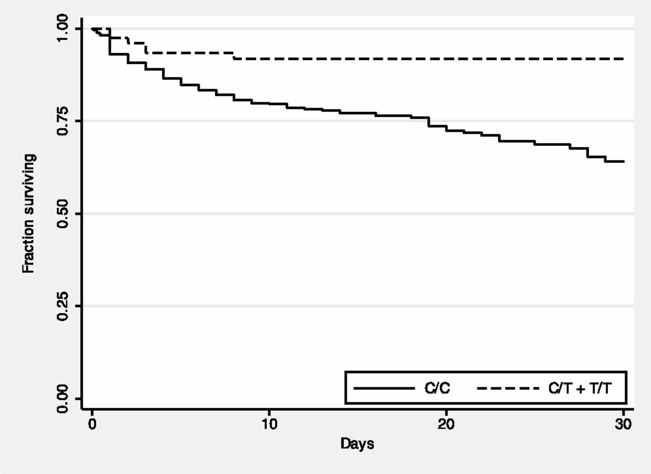 Impaired TLR5 Functionality Is Associated with Survival in