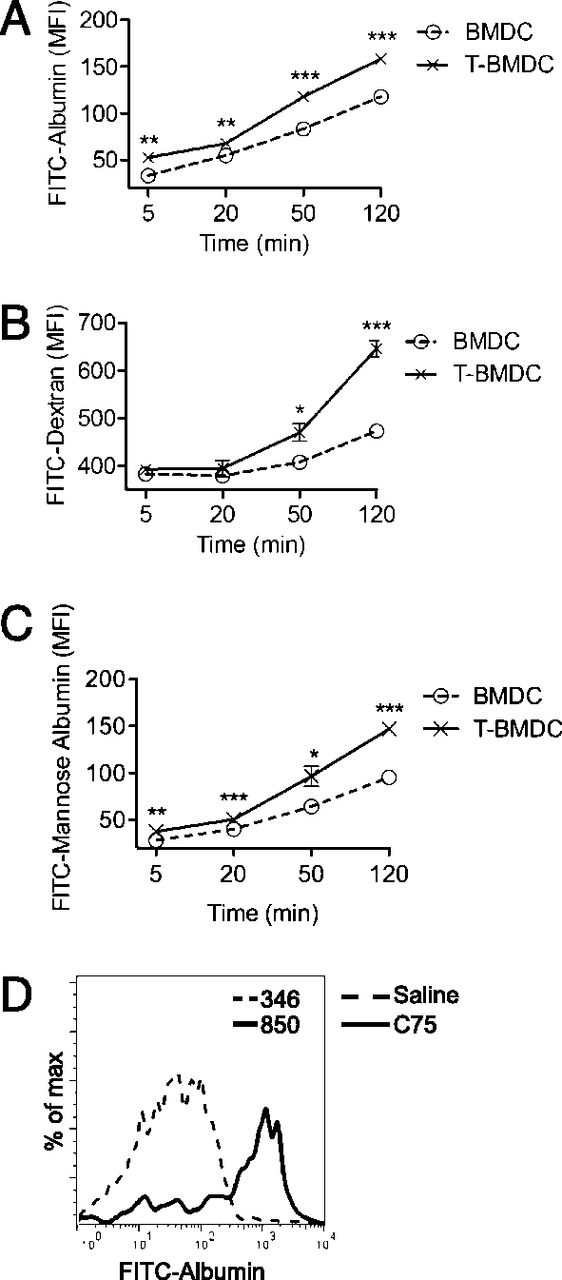 Role Of Fatty Acid Synthesis In Dendritic Cell Generation And