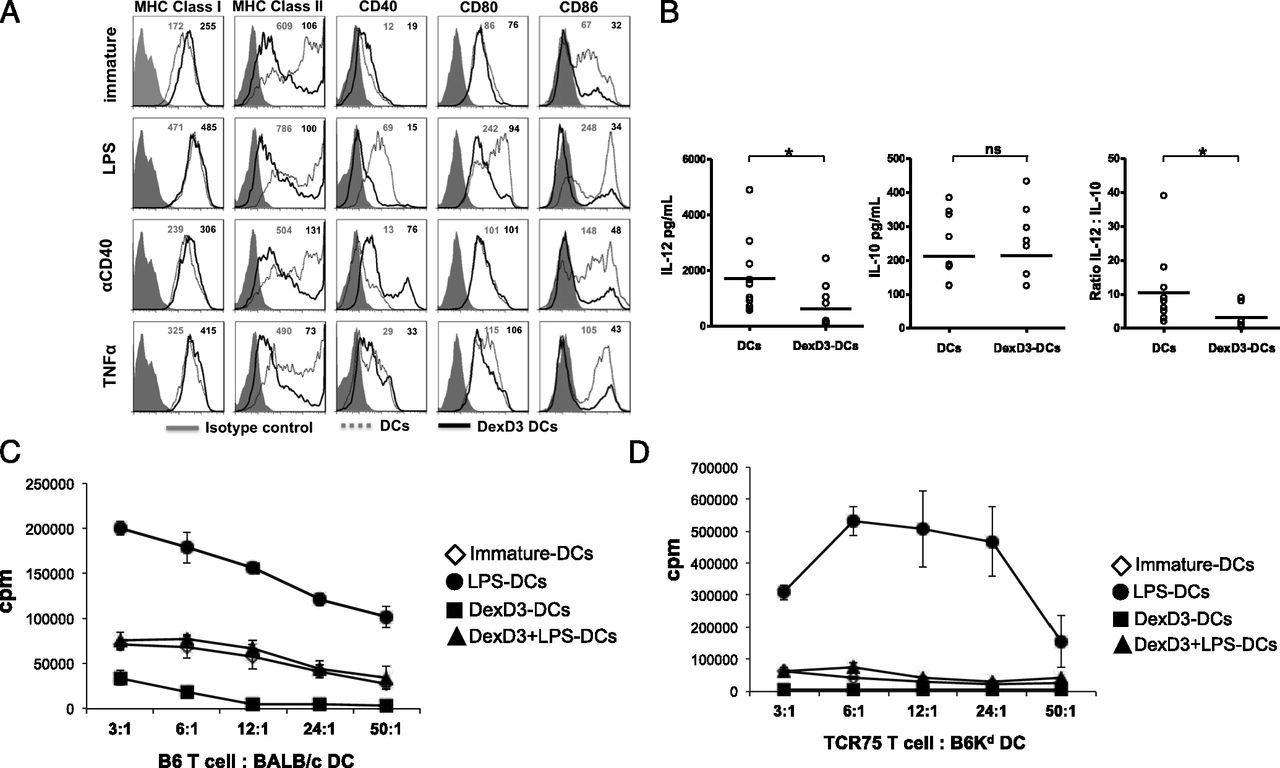 Tolerogenic Donor-Derived Dendritic Cells Risk Sensitization In Vivo