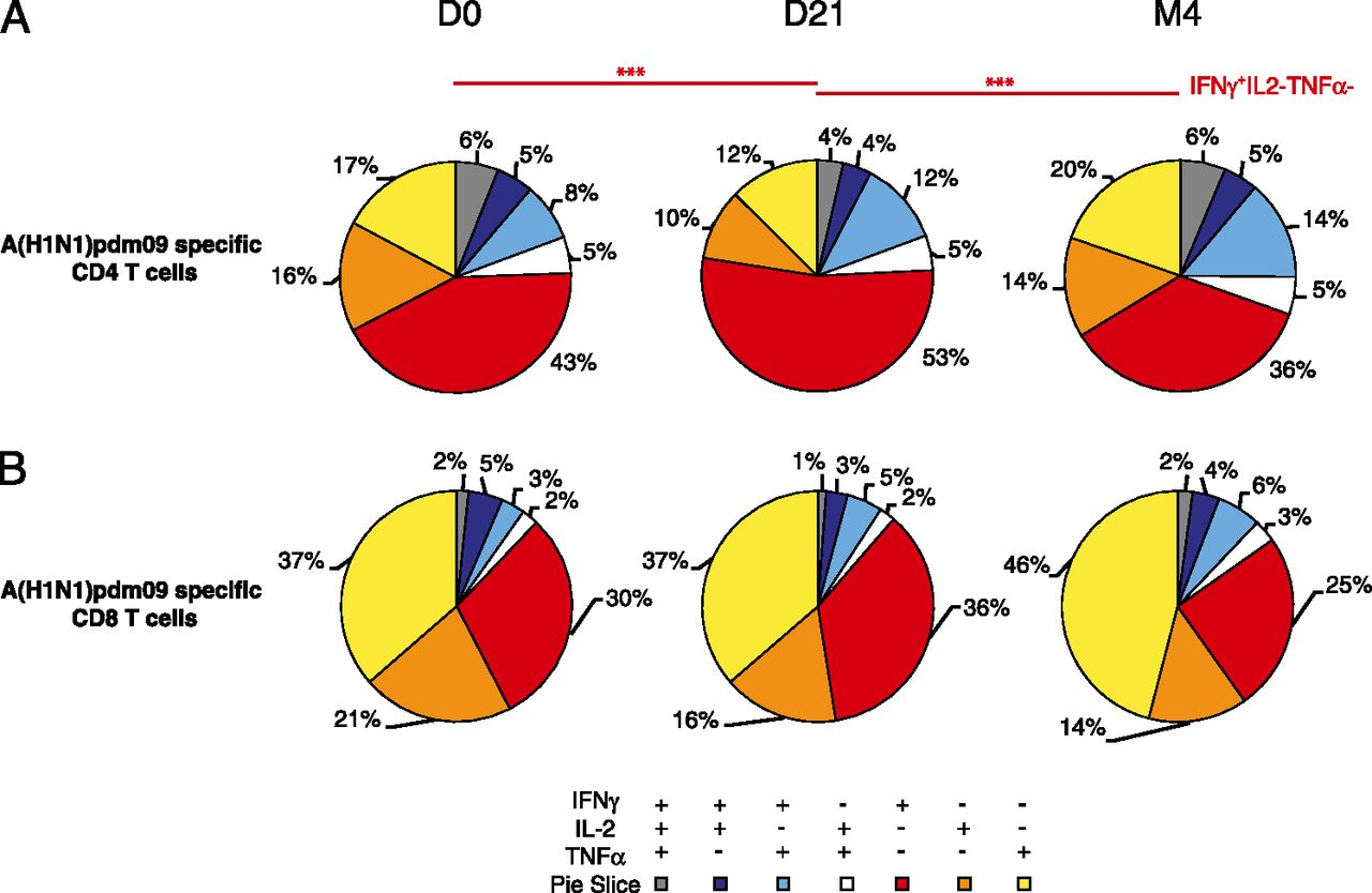 Longitudinal and integrative biomodeling of effector and memory download figure nvjuhfo Image collections