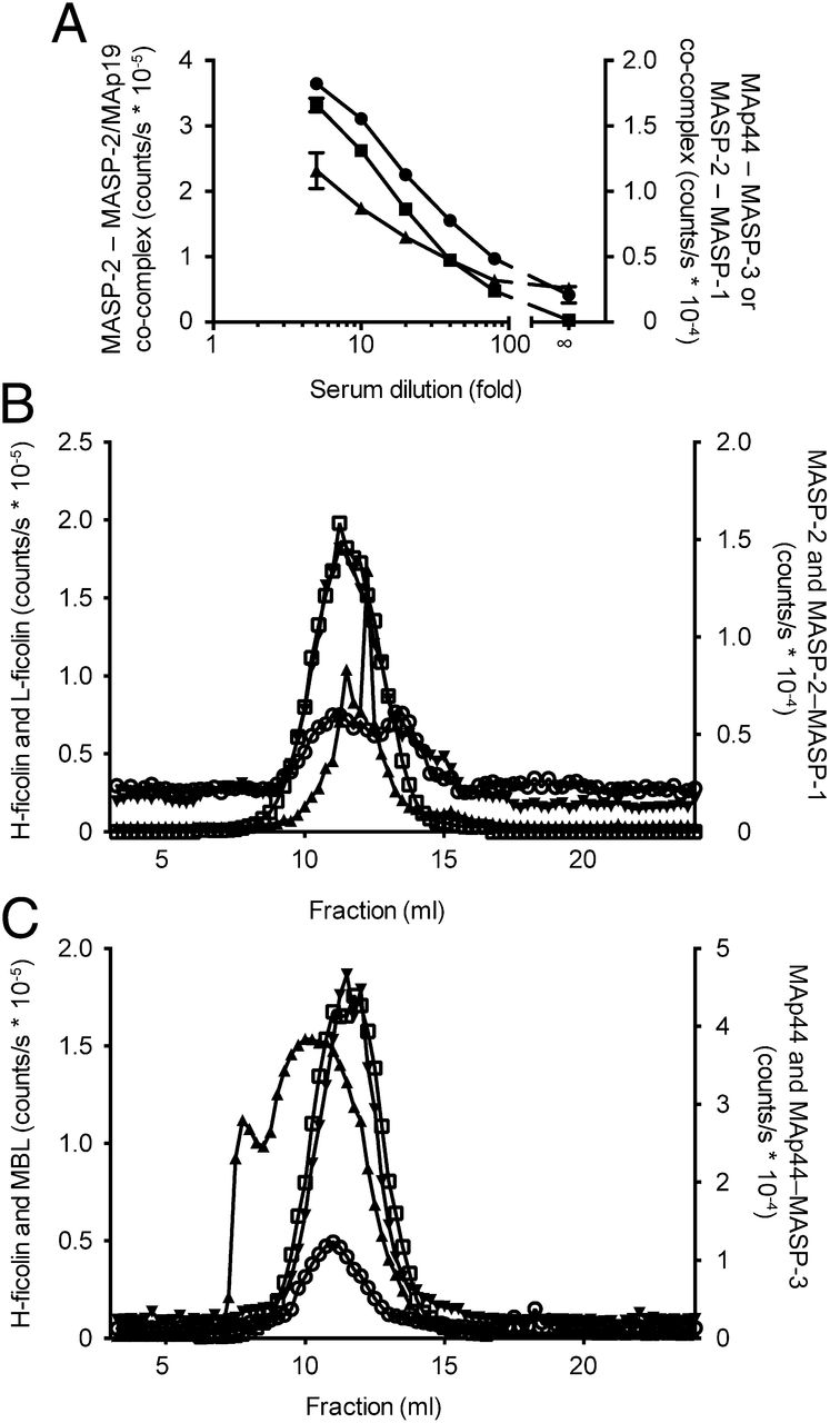 Co-Complexes of MASP-1 and MASP-2 Associated with the