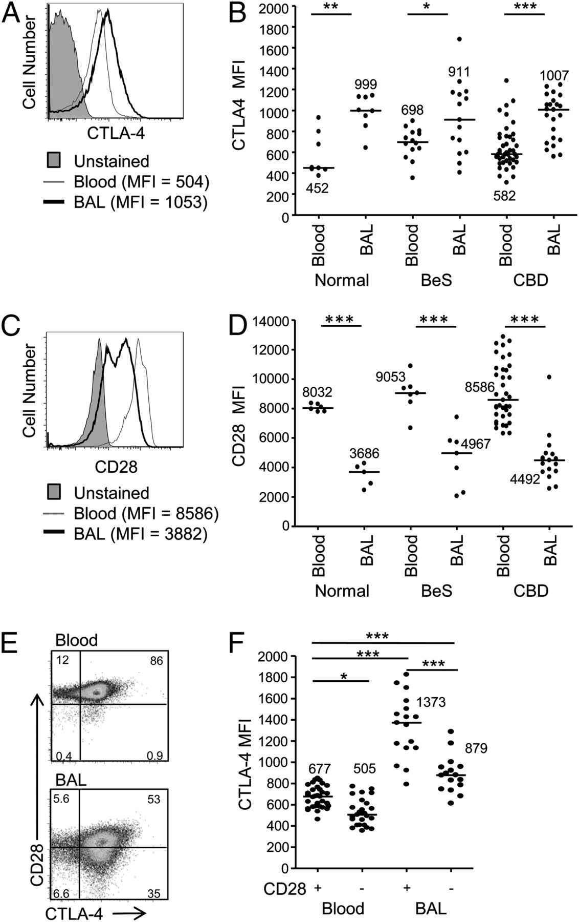 Impaired Function Of Ctla 4 In The Lungs Of Patients With Chronic