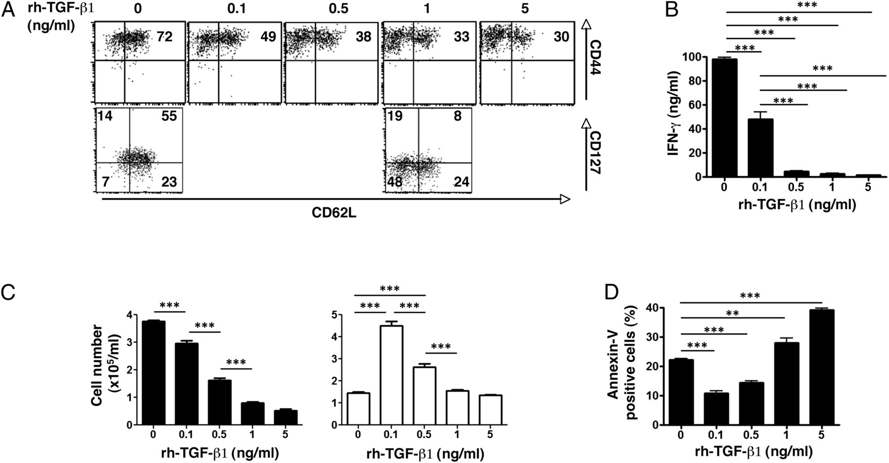 Inhibition Of Tgf 1 Signaling Promotes Central Memory T Cell Diagram Labelled A Single Animal Drawn By Emilie Download Figure
