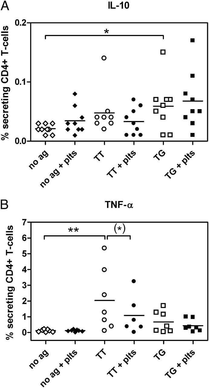 Activated platelets enhance il 10 secretion and reduce tnf download figure buycottarizona