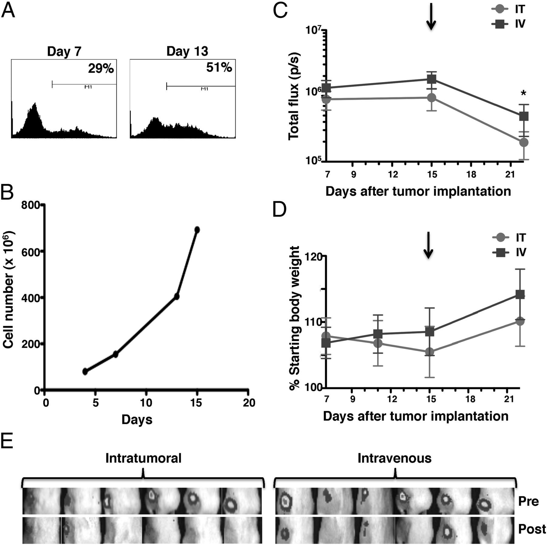 Preclinical In Vivo Modeling of Cytokine Release Syndrome Induced by
