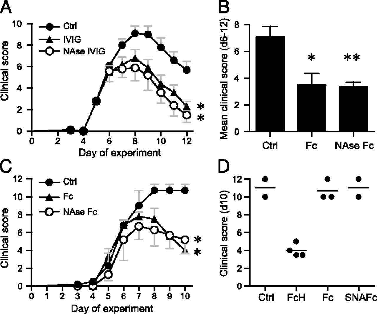 Therapeutic Effect of IVIG on Inflammatory Arthritis in Mice Is