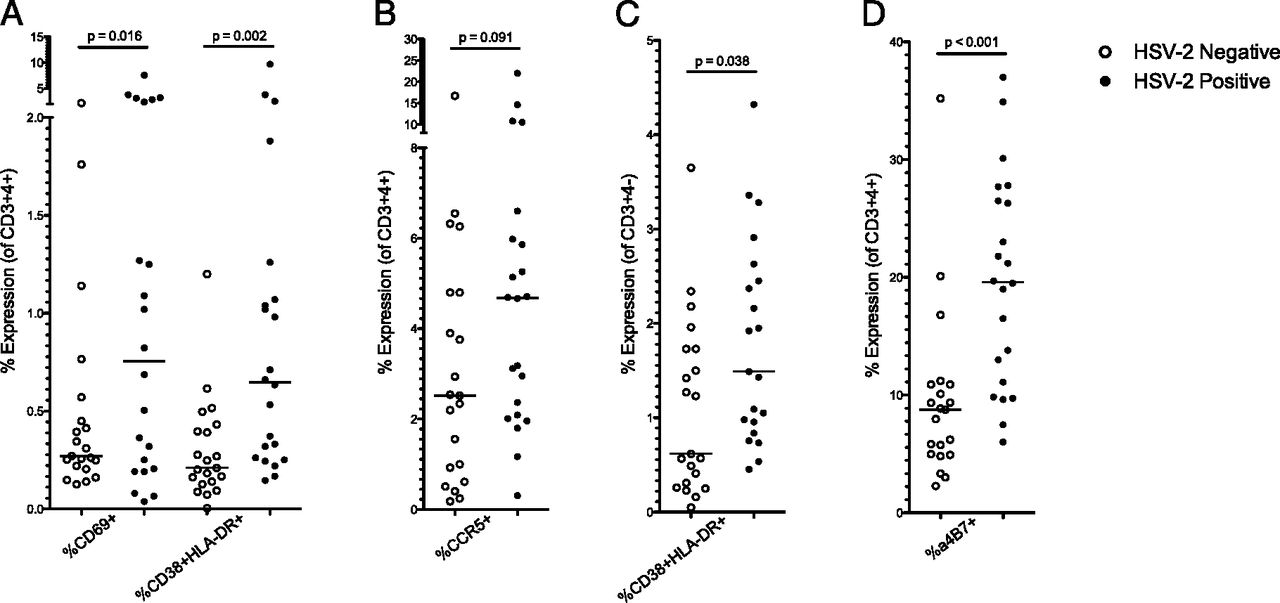 Impact of Asymptomatic Herpes Simplex Virus Type 2 Infection