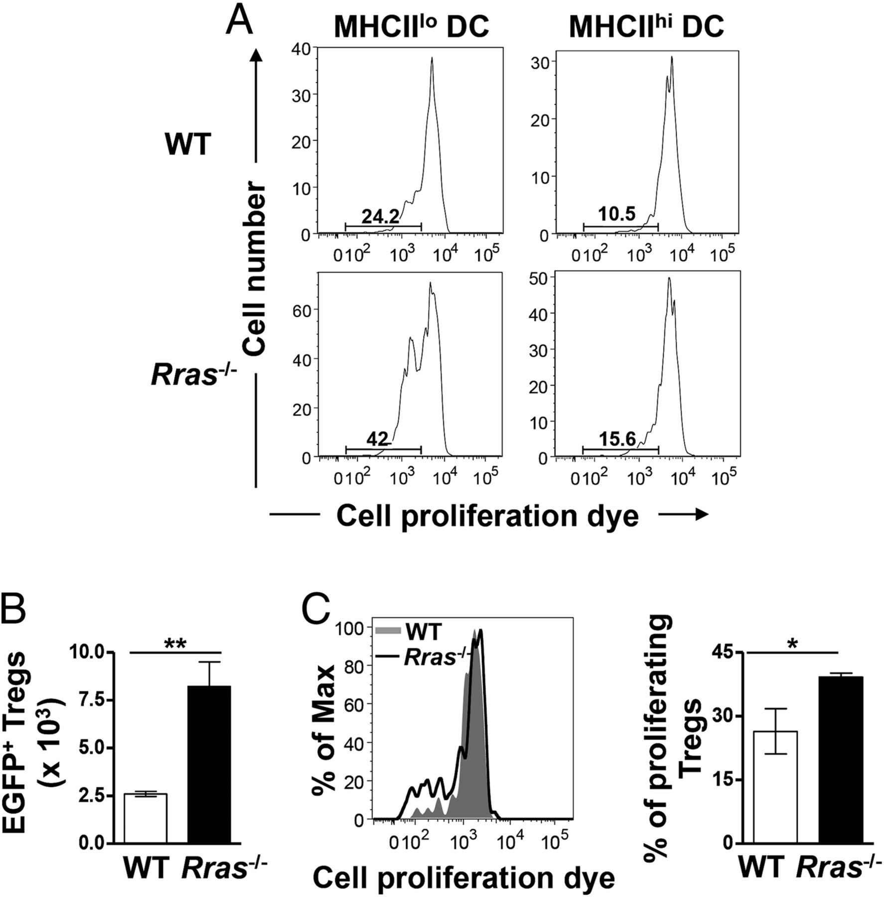 An Increase In Tolerogenic Dendritic Cell And Natural Regulatory T Dc Wiring Diagram For Atlas Point Motor Download Figure