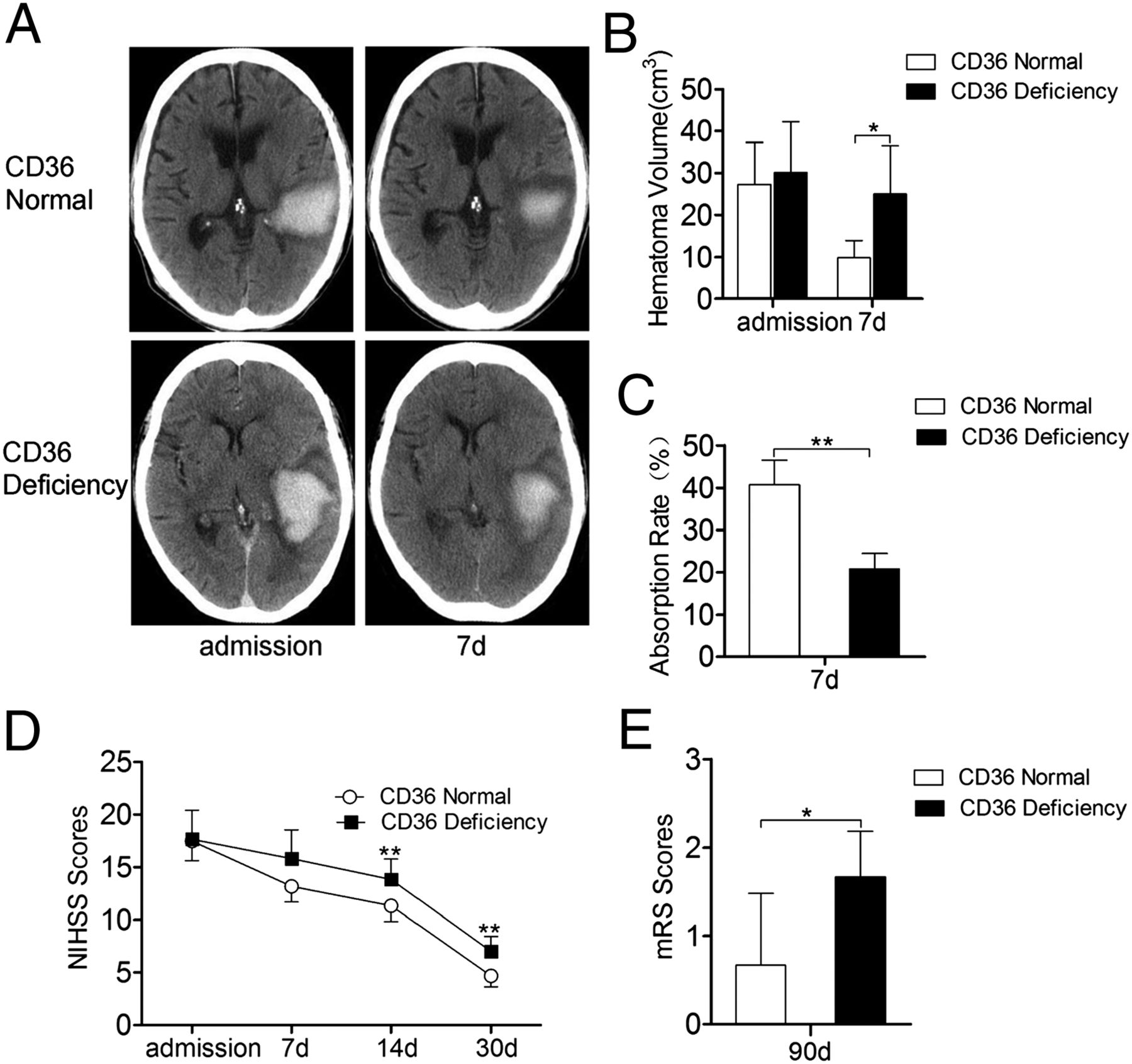 Ich B cd36 mediated hematoma absorption following intracerebral