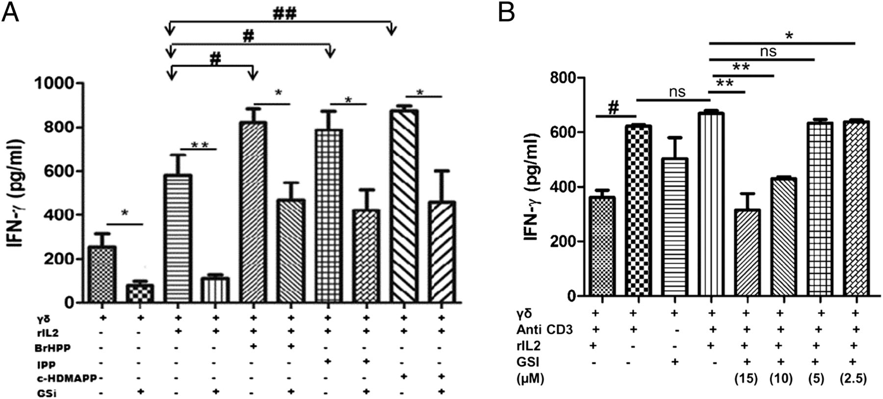 Involvement of Notch in Activation and Effector Functions of γδ T ...