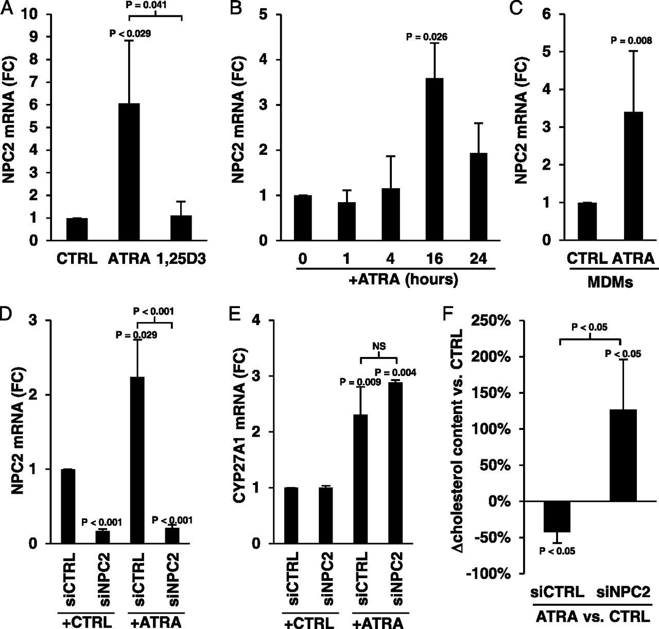 All-Trans Retinoic Acid–Triggered Antimicrobial Activity against