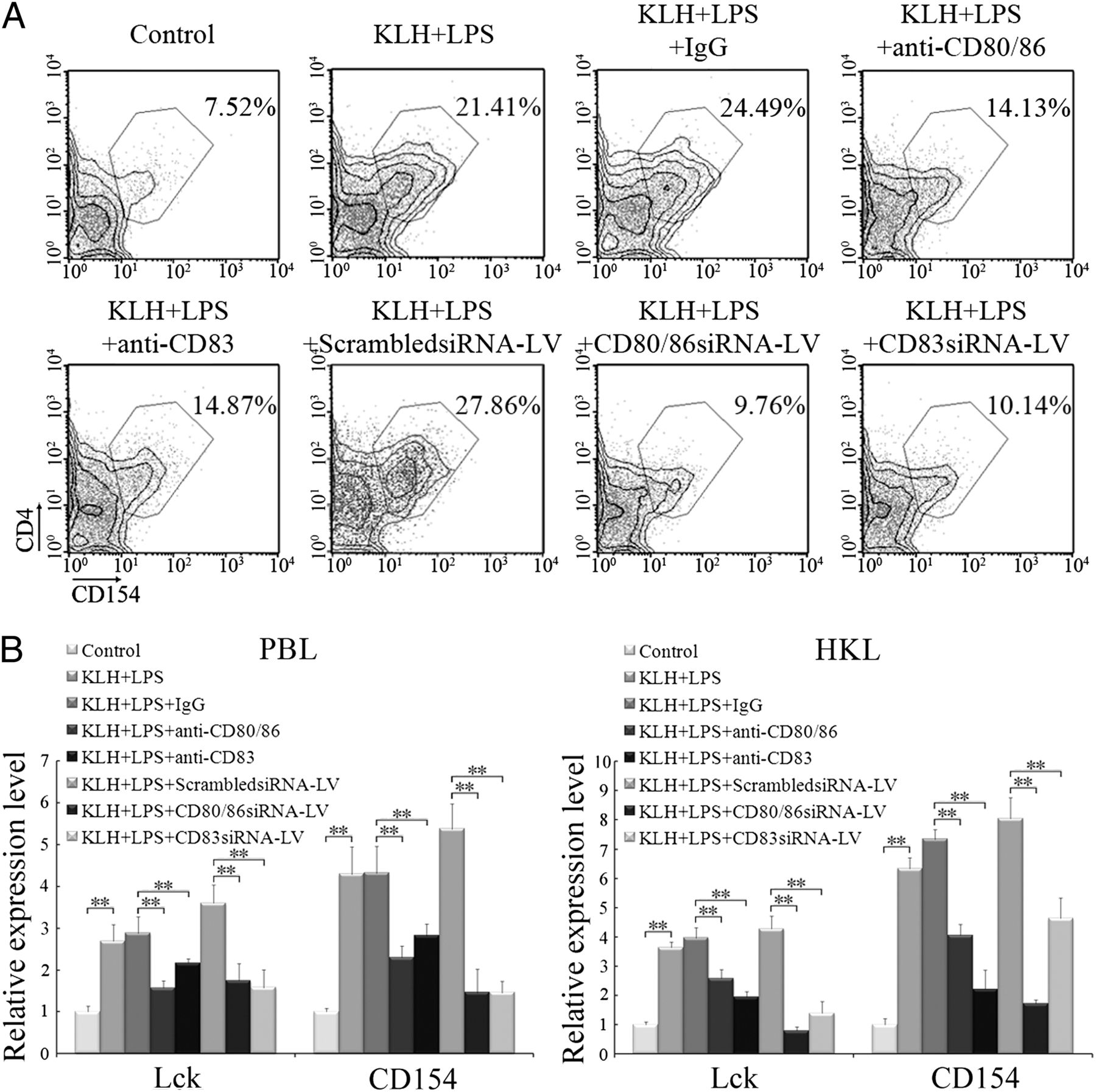 b cells in teleost fish act as pivotal initiating apcs in priming adaptive immunity  an