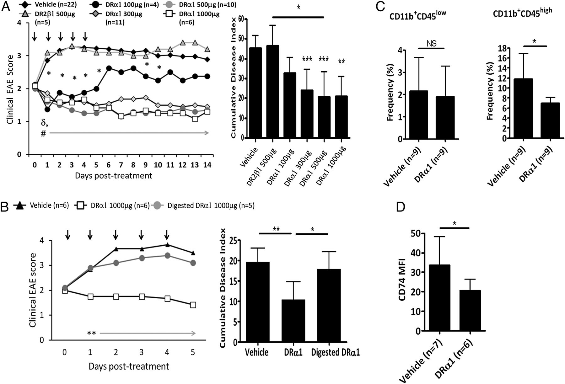 Recombinant TCR Ligand Induces Tolerance to Myelin