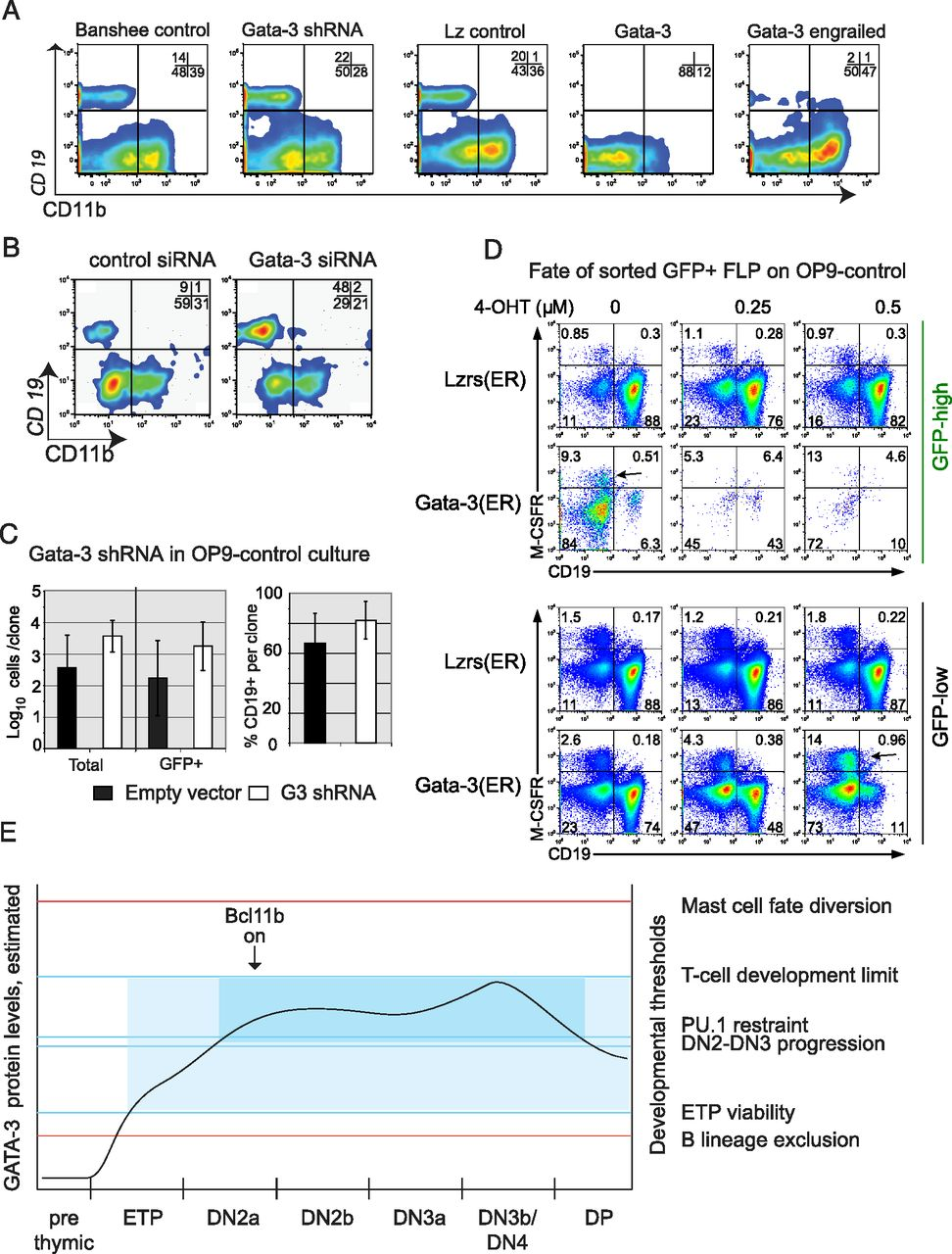 Gata 3 Dose Dependent Checkpoints In Early T Cell Commitment The Circuit Board Virus Text Stock Image Download Figure