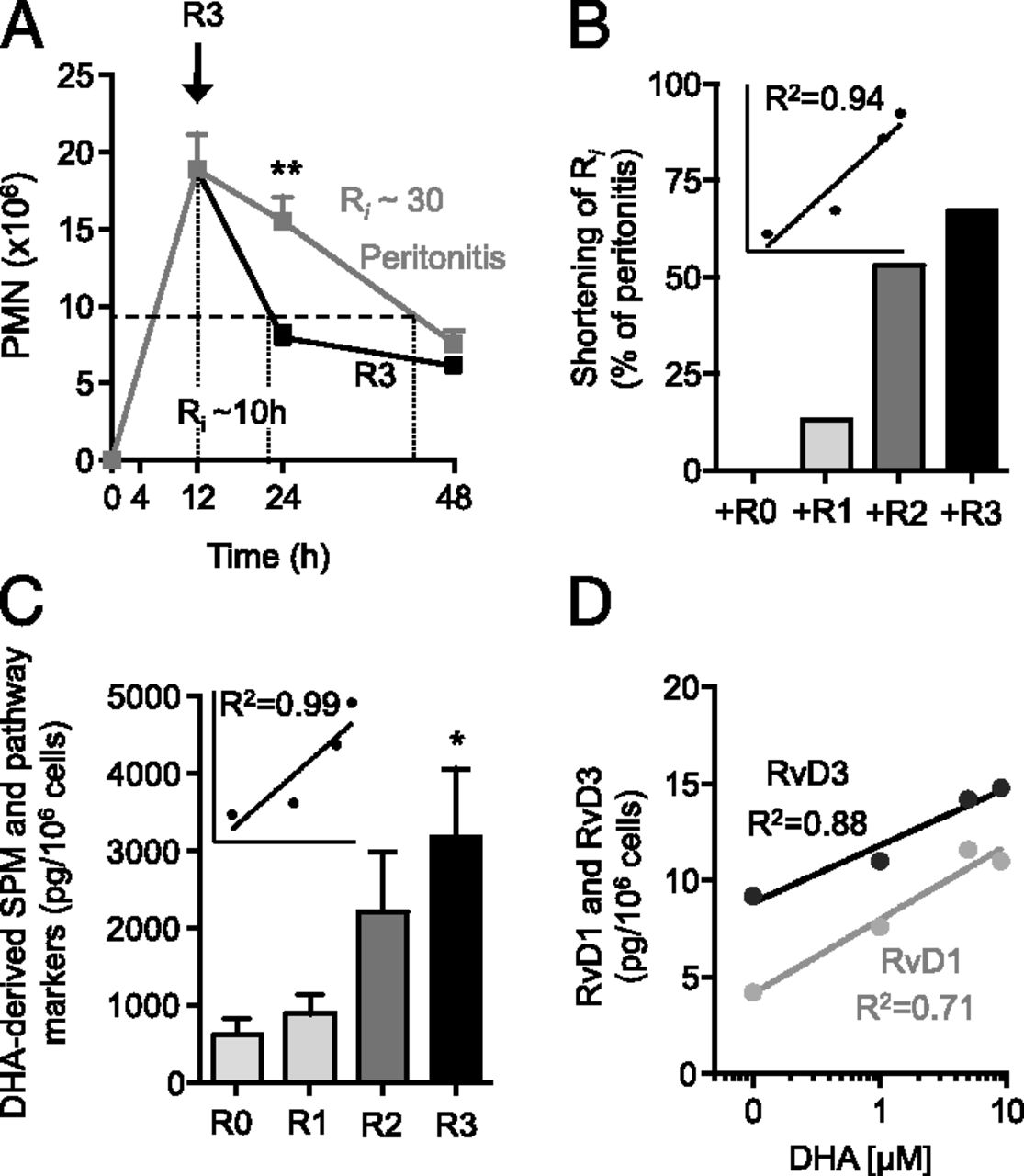 Aging Delays Resolution Of Acute Inflammation In Mice Reprogramming Figure 4 The Circuit Fig 3 But With R1 Replaced By A Short Download