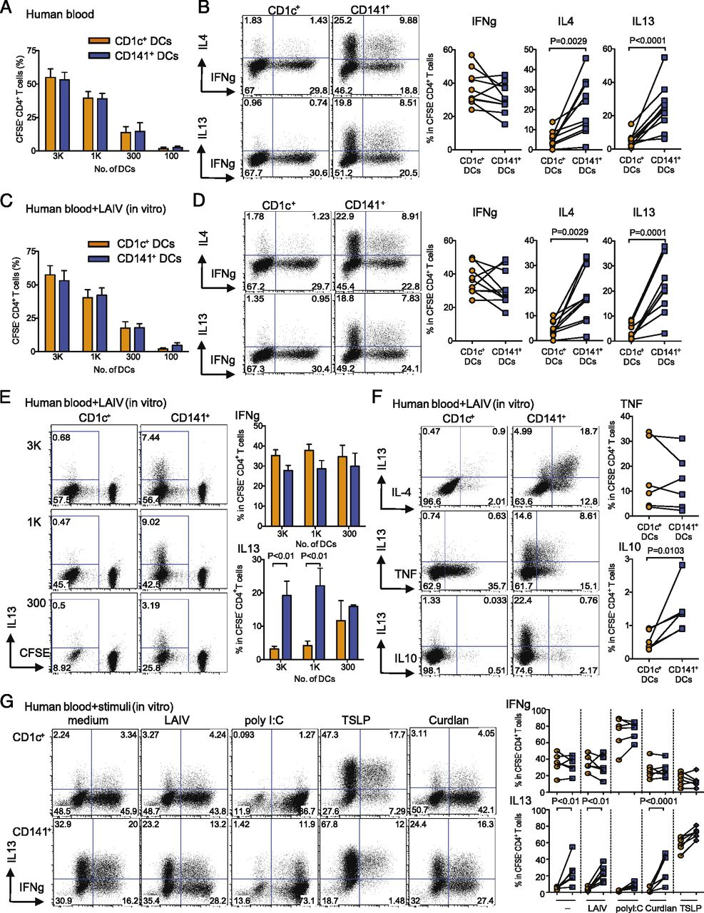 Human CD141+ Dendritic Cells Induce CD4+ T Cells To Produce