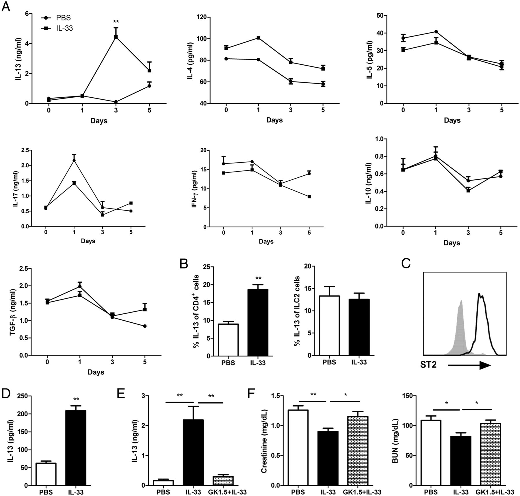 IL-33 Enhances Host Tolerance to Candida albicans Kidney Infections
