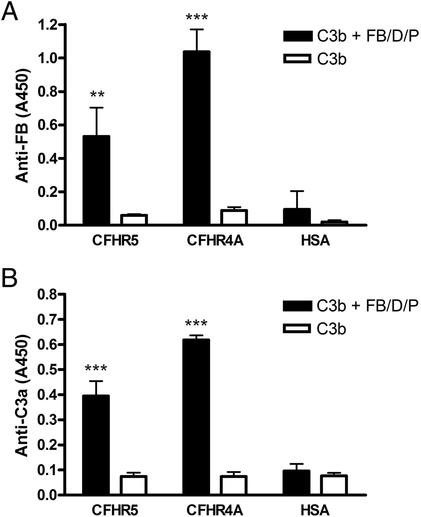 Factor H–Related Protein 5 Interacts with Pentraxin 3 and the