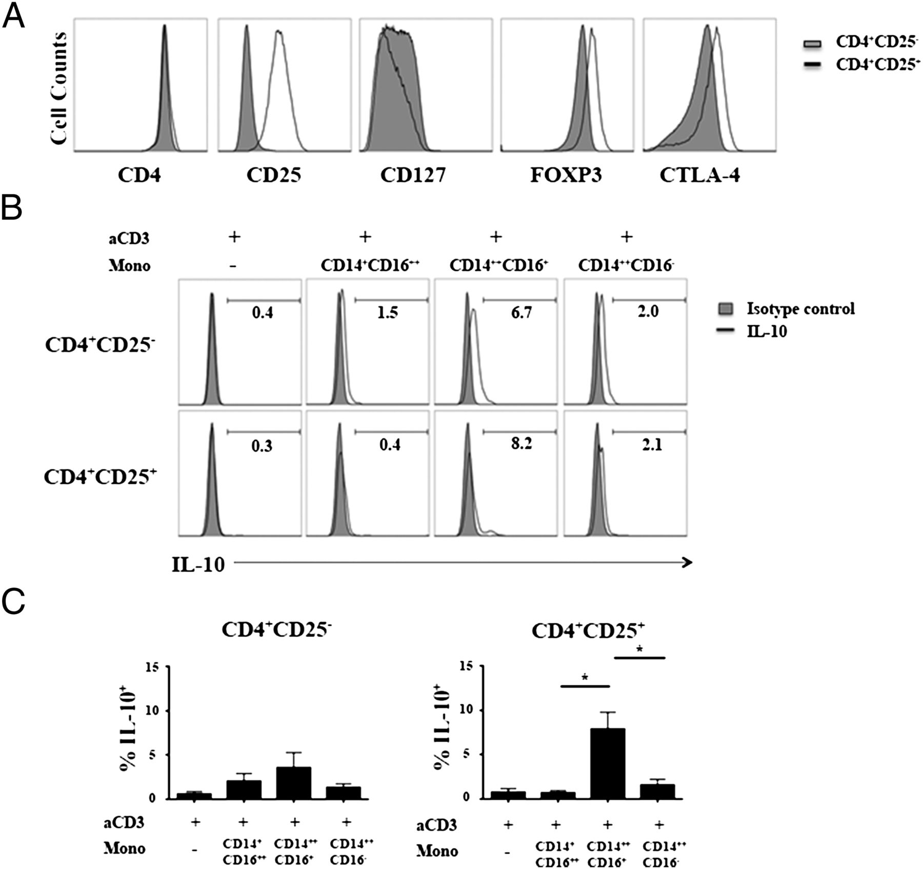 CD14++CD16+ Monocytes Are Enriched by Glucocorticoid