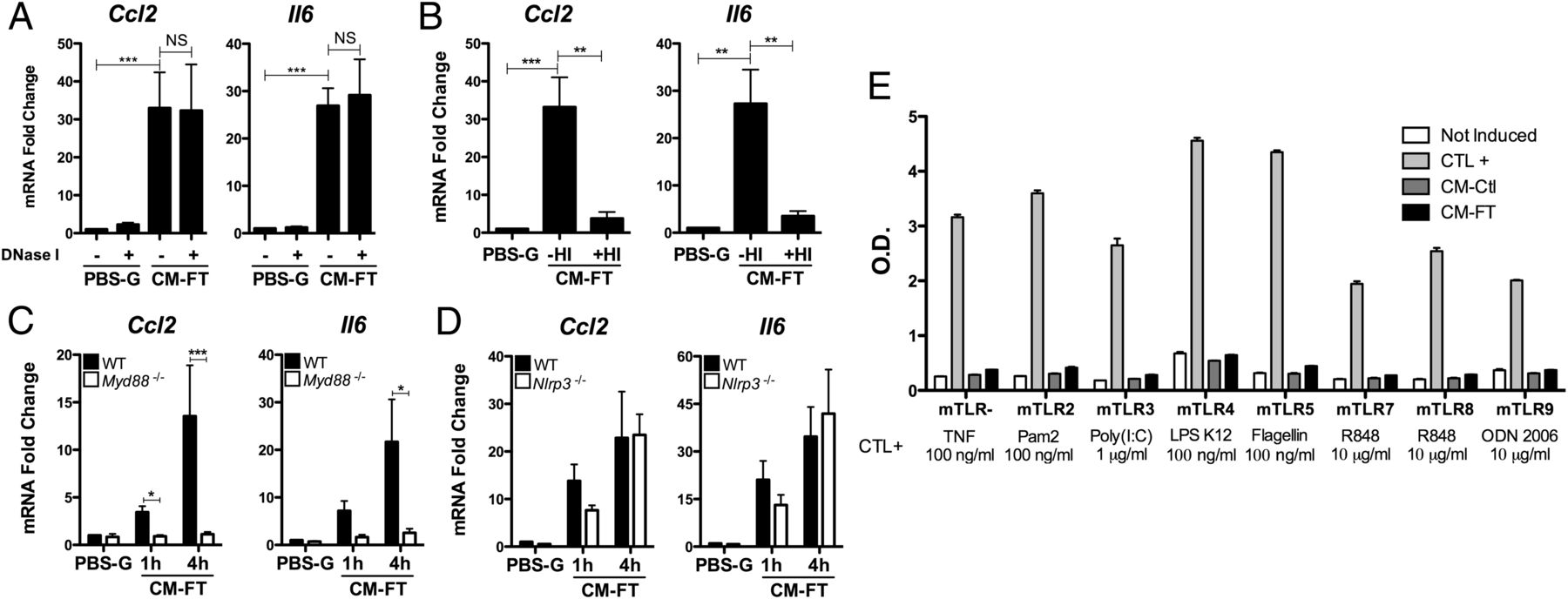 Cutting Edge Il 1 Is A Crucial Danger Signal Triggering Acute The Following Circuit Shows Resistance Download Figure