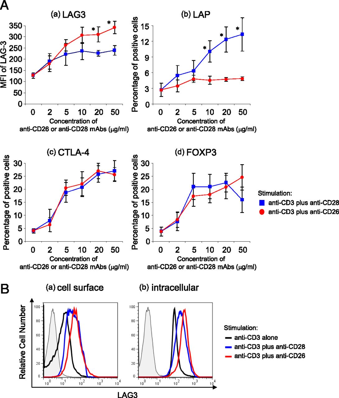 CD26-Mediated Induction of EGR2 and IL-10 as Potential Regulatory
